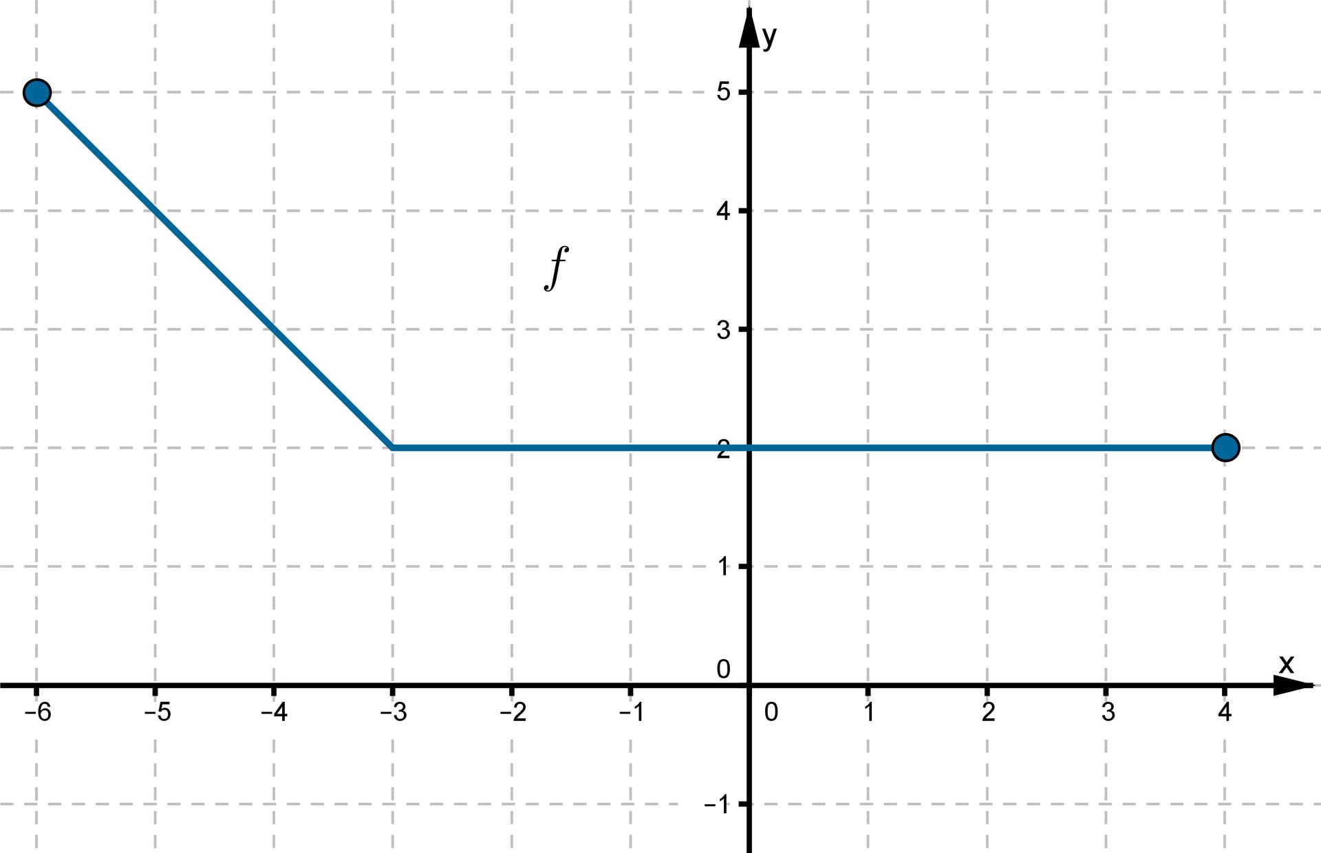 Wykres funkcji wpostaci łamanej złożonej zdwóch odcinków leżącej wpierwszej idrugiej ćwiartce układu współrzędnych. Punkty owspółrzędnych (-6, 5), (-3, 2), (0, 2), (4, 2) należą do wykresu funkcji.