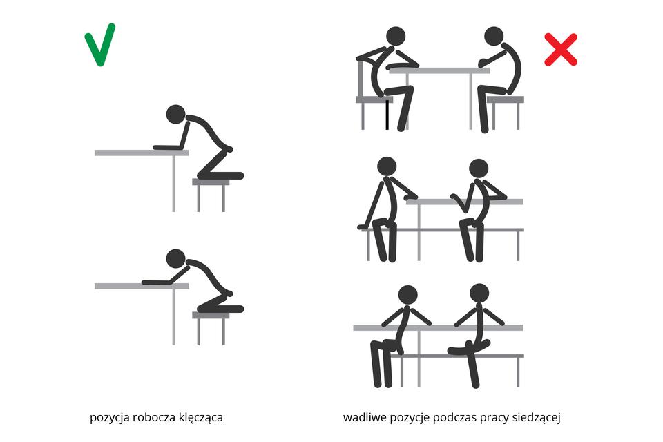 Ilustracja przedstawia schematyczne rysunki czarnych ludzików. Zlewej dwa rysunki jeden pod drugim ukazują prawidłową pozycję roboczą klęczącą, na stołku przy biurku. Zprawej trzy rysunki jeden pod drugim, na każdym po dwie osoby. Każda znich siedzi nieprawidłowo. Ugóry: plecy zgięte, łokcie na stole, tułów skręcony. Niżej na ławce: plecy zgięte, łokcie na oparciu ławki, ręka oparta na siedzeniu. Na dole: plecy wygięte wprzód lub wtył, noga założona na nogę, łokcie do tyłu na oparciu.