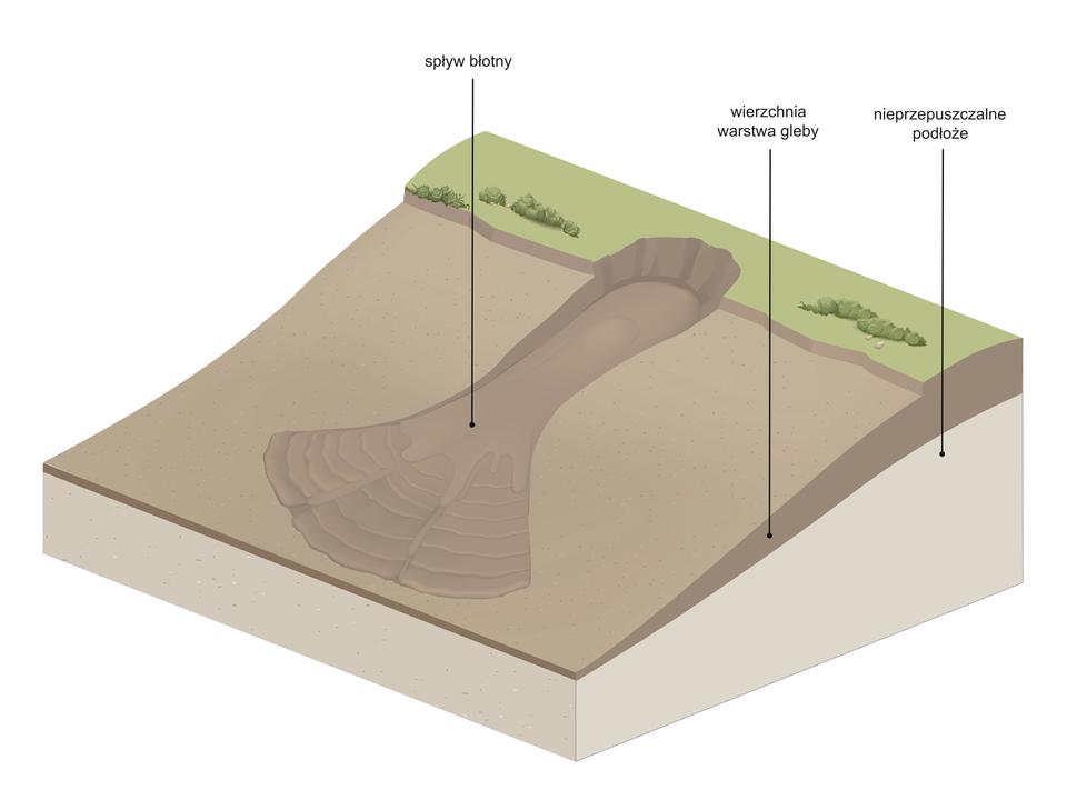 Wycinek Ziemi. Pochylony fragment stoku pokryty wgórnej części trawą. Poniżej odsłonięta wierzchnia warstwa gleby. Na środku wycinka podłużne zagłębienie ibłoto zebrane upodnóża stoku.