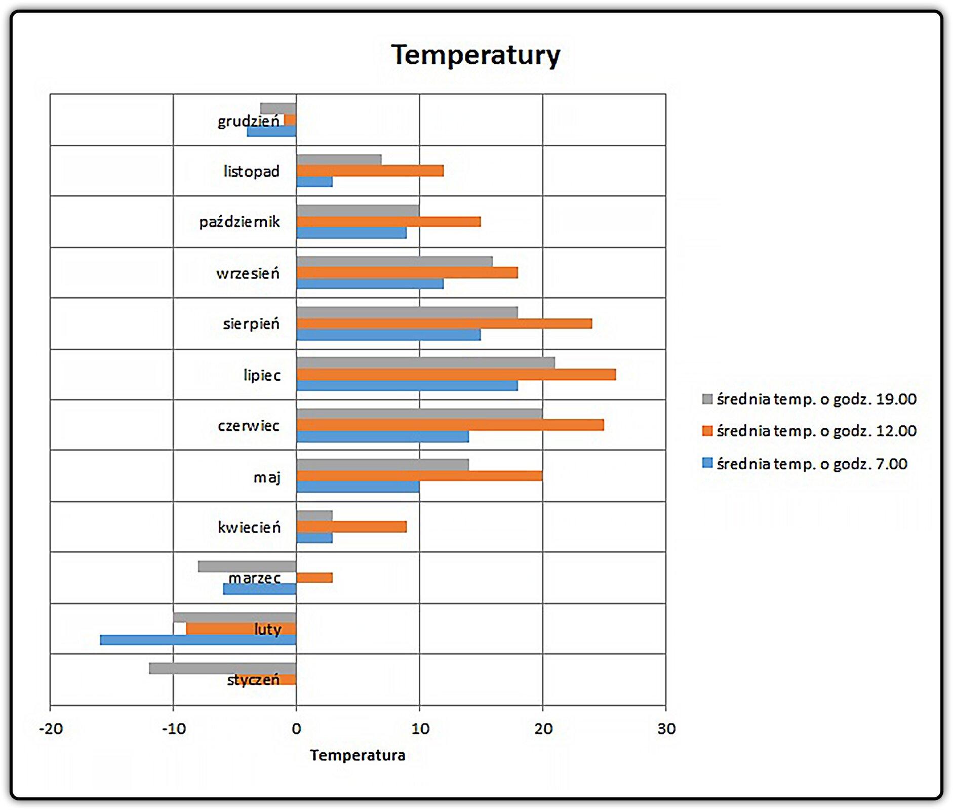 Zrzut przykładowego wykresu zdodanym tytułem