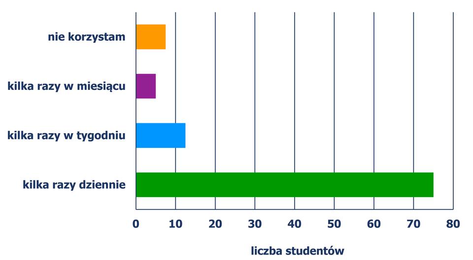Diagram słupkowy poziomy, zktórego odczytujemy liczbę studentów wzależności od czasu korzystania zInternetu. Kilka razy dziennie – 60 studentów, klika razy wtygodniu – 10 studentów, kilka razy wmiesiącu – 4 studentów, nie korzystam – 6 studentów. Diagram jest rozwiązaniem zadania.