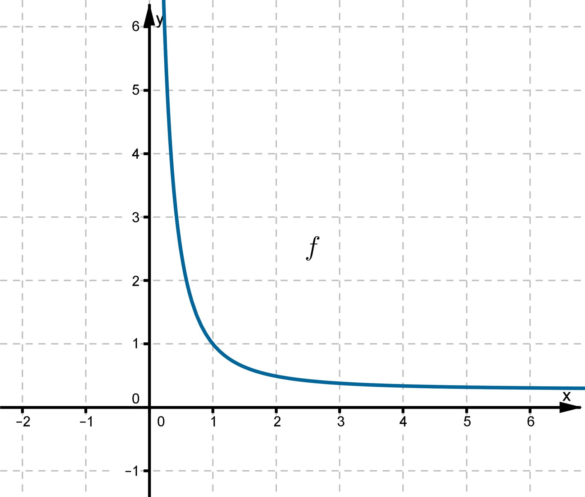 Wykres funkcji wpostaci krzywej leżącej wpierwszej ćwiartce układu współrzędnych. Dla każdego punktu należącego do krzywej wraz ze wzrostem argumentów maleje wartość funkcji.