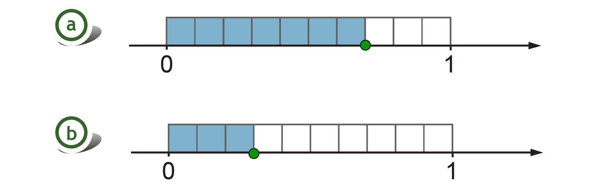 Rysunek dwóch osi liczbowych zzaznaczonymi punktami 0 i1. Nad każdą zosi, pomiędzy punktami 0 i1, zaznaczony prostokąt, podzielony na 10 równych części. Na pierwszej osi szukany punkt wyznacza 7 zamalowanych części. Na drugiej osi szukany punkt wyznacza 3 zamalowane części.