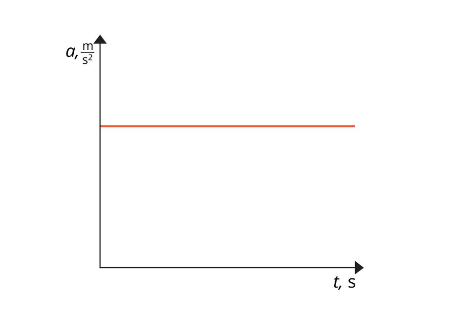 """Schemat przedstawia wykres zależności przyspieszenia od czasu. Oś odciętych opisana jako """"t,s"""". Oś rzędnych opisana jako """"a, m/s do kwadratu"""". Na wykresie widoczny pomarańczowy odcinek. Odcinek równoległy do osi odciętych. Początek na osi rzędnych, nieco powyżej połowy jej długości."""