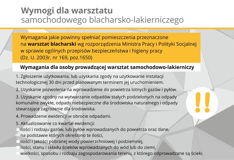 Miejscem pracy blacharza ilakiernika samochodowego jest warsztat blacharsko - lakierniczy. Po załatwieniu spraw lokalowych obwiązki związane zpowstawaniem odpadów (resztek blach) regulują przepisy ustawy zdnia 27 kwietnia 2001 r. oodpadach (Dz. U. nr 62, poz. 628 zpoźn. zm.) oraz ustawy zdnia 11 maja 2001 r. oobowiązkach przedsiębiorców wzakresie gospodarowania niektórymi odpadami oraz oopłacie produktowej iopłacie depozytowej (Dz. U. nr 63, poz. 639 zpoźn. zm.).
