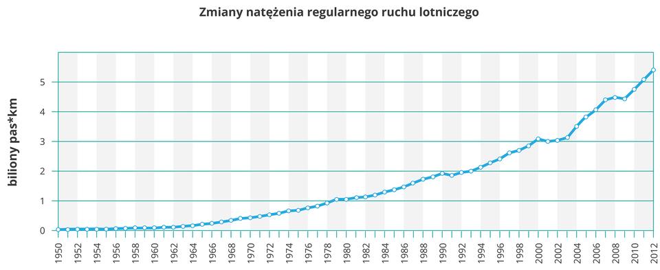 Na ilustracji wykres liniowy. Niebieską linią przedstawiono szybki wzrost natężenia regularnego ruchu lotniczego wlatach tysiąc dziewięćset pięćdziesiąt – dwa tysiące dwanaście. Początkowo wykres ma płaski przebieg, znaczny wzrost notuje się wlatach siedemdziesiątych dwudziestego wieku. Zaznaczono również kilka niewielkich spadków.