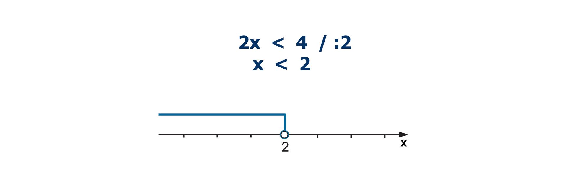 Nierówność: 2x < 4. Nierówność podzielona obustronnie przez 2. x< 2. Na osi liczbowej niezamalowane kółko wpunkcie owspółrzędnych 2. Zaznaczone wszystkie liczby mniejsze od 2.