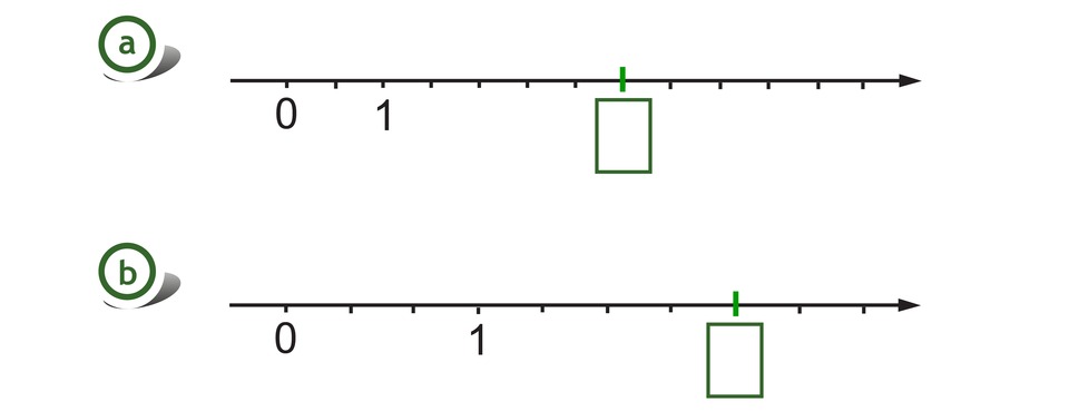 Rysunek dwóch osi liczbowych zzaznaczonymi punktami 0 i1. Na pierwszej osi odcinek jednostkowy podzielony na 2 równe części, szukany punkt wyznacza pięć części za punktem 1. Na drugiej osi odcinek jednostkowy podzielony na 3 równe części, szukany punkt wwyznacza cztery części za punktem 1.