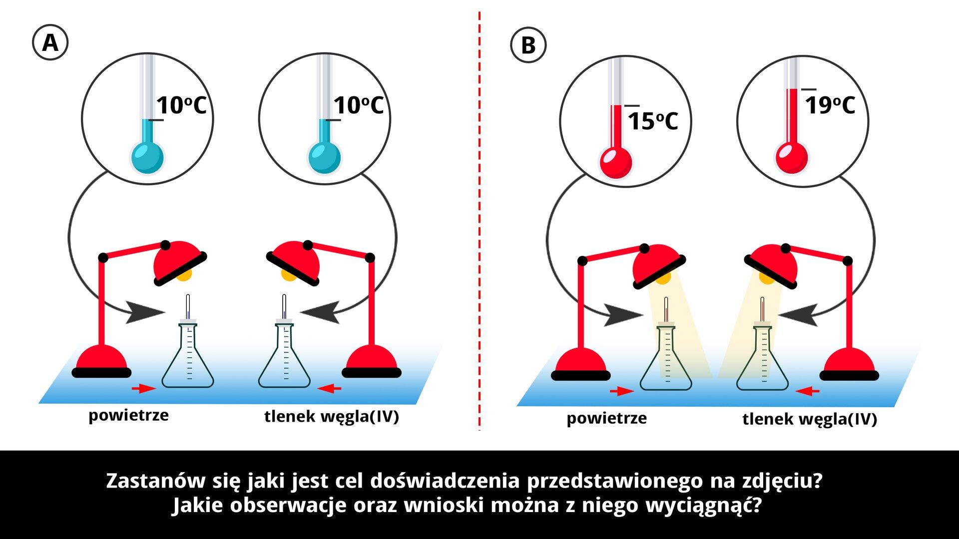 """Ilustracja składa się zdwóch obrazków """"A"""" i""""B"""". Przedstawiają one doświadczenie – zachowanie się tlenku węgla wzależności od temperatury. Na każdym zrysunków widoczne są termometry wskazujące temperaturę, naczynia laboratoryjne ilampki je oświetlające. Na rysunku Awpierwszym naczyniu znajduje się powietrze, awdrugim naczyniu umieszczony jest tlenek węgla cztery. Obie substancje są poddane działaniu temperatury dziesięciu stopniu Celsjusza. Na rysunku Bwpierwszym naczyniu również znajduje się powietrze, awdrugim naczyniu także umieszczony jest tlenek węgla cztery. Na rysunku Bsubstancje poddane są działaniu wyższej temperatury niż na rysunku A jest to piętnaście stopni Celsjusza. Udołu widnieje napis: """"Zastanów się, jaki jest cel doświadczenia przedstawionego na zdjęciu? Jakie obserwacje oraz wnioski można ztego wyciągnąć?"""". Pamiętaj, że obecność tlenku węgla cztery wpowietrzu odgrywa istotną rolę wutrzymywaniu temperatury na powierzchni Ziemi."""