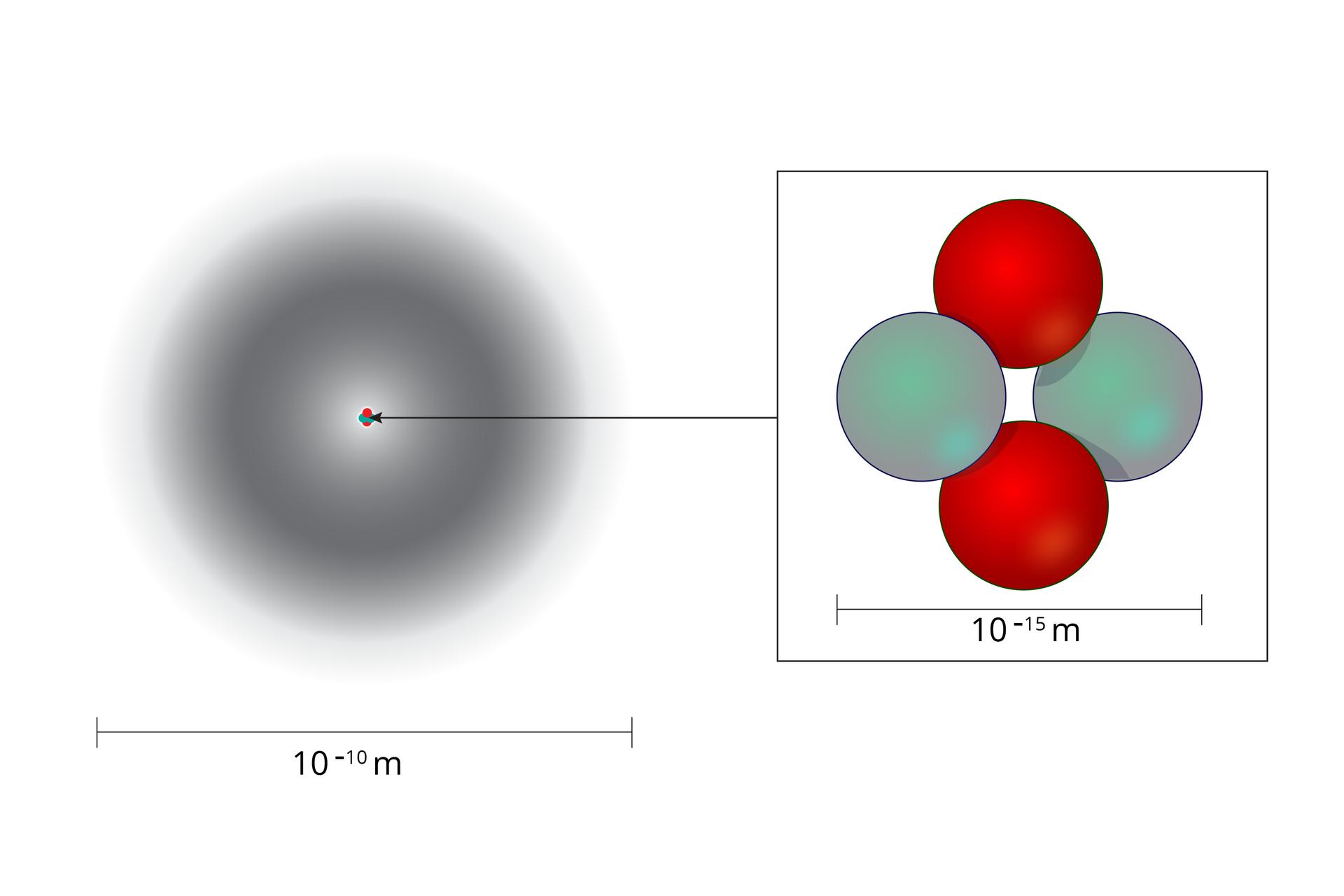 Schemat przedstawiający porównanie rzędów wielkości wymiarów jądra ipowłok elektronowych watomie