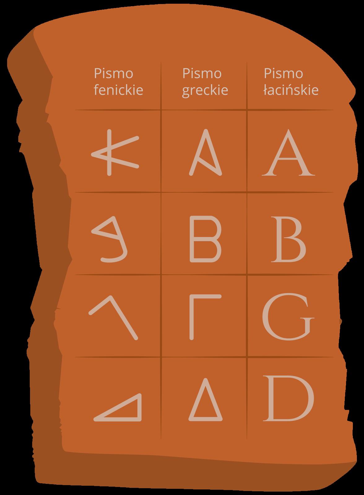 Alfabet łaciński wywodzi się wprostej linii zalfabetu fenickiego. Rzymianie przejęli go za pośrednictwem Greków Alfabet łaciński wywodzi się wprostej linii zalfabetu fenickiego. Rzymianie przejęli go za pośrednictwem Greków Źródło: Contentplus.pl sp. zo.o..