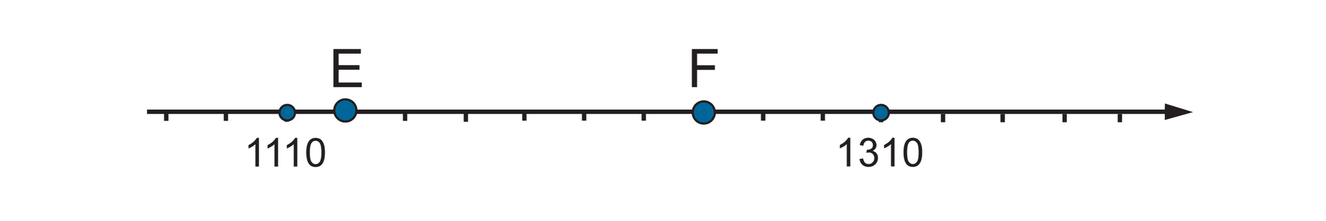 """""""Rysunek osi liczbowej zzaznaczonymi liczbami 1110, 1310 oraz punktami EiF. Między liczbami zaznaczono dziesięć równych części. Szukane punkty: punkt Ewyznacza jedną część za punktem 1110"""