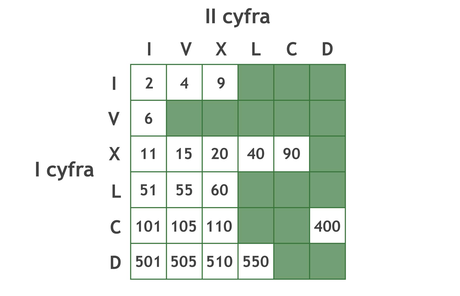 Plansza gry wpostaci tabeli złożonej z6 wierszy i6 kolumn.