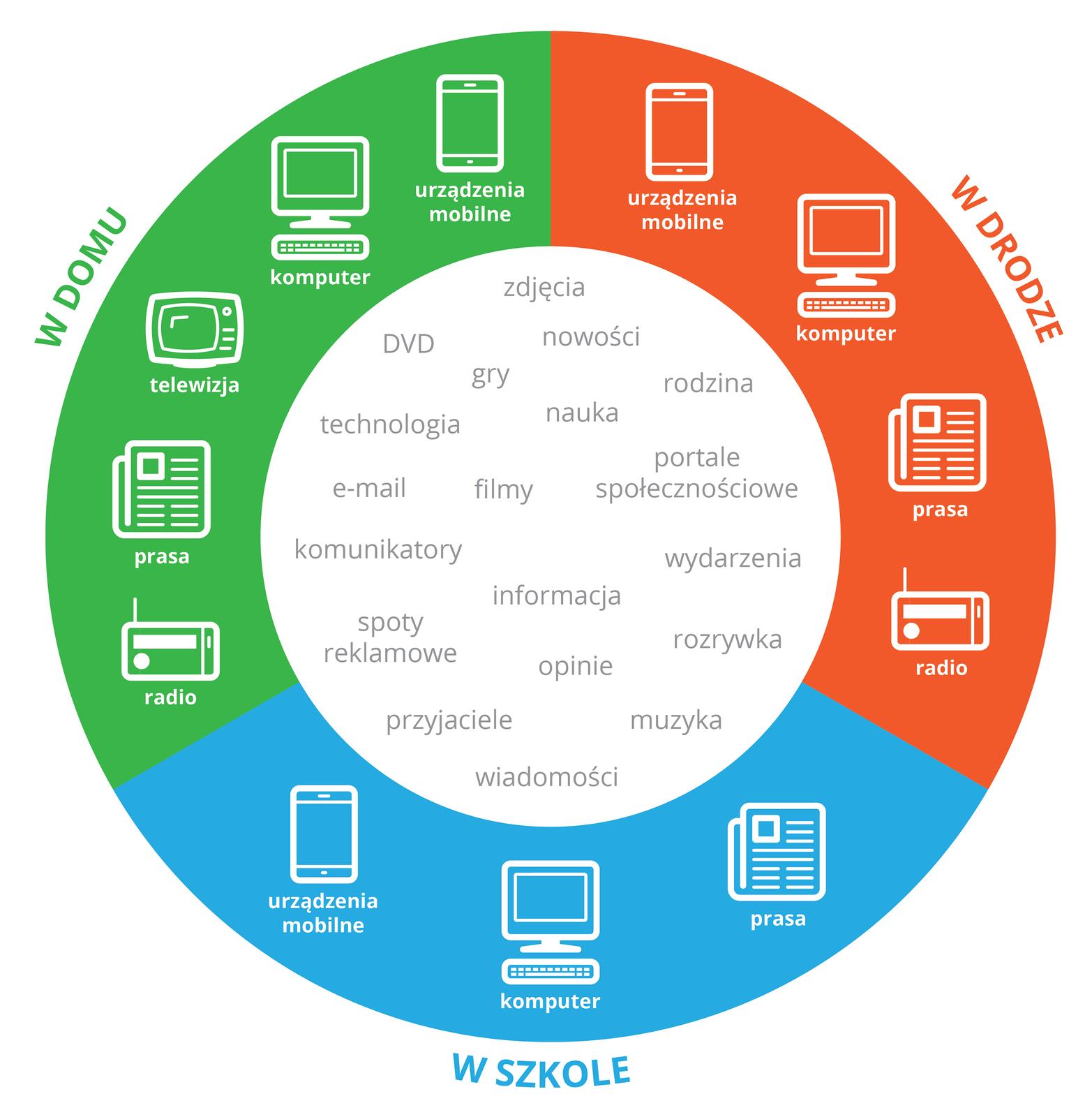 Ilustracja przedstawia schemat kołowy. Koło podzielone jest na 3 równe części. Wnętrze koła jest białe. Na białym tle wyrazy odnoszące się do sposobów przekazywania informacji. Np zdjęcia, DVD, gry, nauka, e-mail, filmy, spoty reklamowe, wiadomości, muzyka, portale społecznościowe, rodzina. 1/3 koła po prawej stronie jest wkolorze pomarańczowym. Odnosi się do 4 mediów masowych dostępnych wdrodze. Są to urządzenia mobilne, komputer, prasa, radio. 1/3 koła wdolnej części jest niebieska iodnosi się do szkoły. Zawiera trzy przykłady: urządzenia mobilne, komputer, prasa. 1/3 koła po prawej stronie wkolorze zielonym odnosi się do domu. Zawiera 5 przykładów: urządzenia mobilne, komputer, telewizja, prasa, radio.