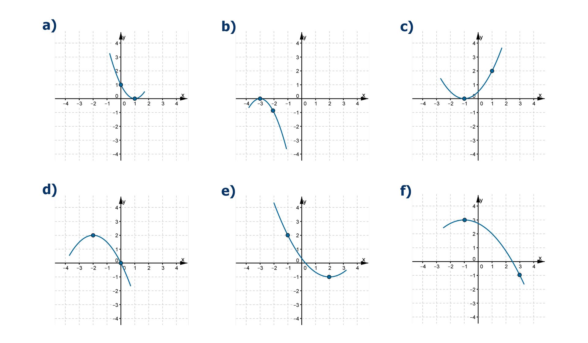 Wykresy sześciu różnych funkcji kwadratowych. Na pierwszym wykresie wierzchołek paraboli ma współrzędne (1, 0). Do wykresu należy punkt owspółrzędnych (0, 1). Na drugim wykresie wierzchołek paraboli ma współrzędne (-3, 0). Do wykresu należy punkt owspółrzędnych (-2, -1). Na trzecim wykresie wierzchołek paraboli ma współrzędne (-1, 0). Do wykresu należy punkt owspółrzędnych (1, 2). Na czwartym wykresie wierzchołek paraboli ma współrzędne (-2, 2). Do wykresu należy punkt owspółrzędnych (0, 0). Na piątym wykresie wierzchołek paraboli ma współrzędne (2, -1). Do wykresu należy punkt owspółrzędnych (-1, 2). Na szóstym wykresie wierzchołek paraboli ma współrzędne (-1, 3). Do wykresu należy punkt owspółrzędnych (3, -1).