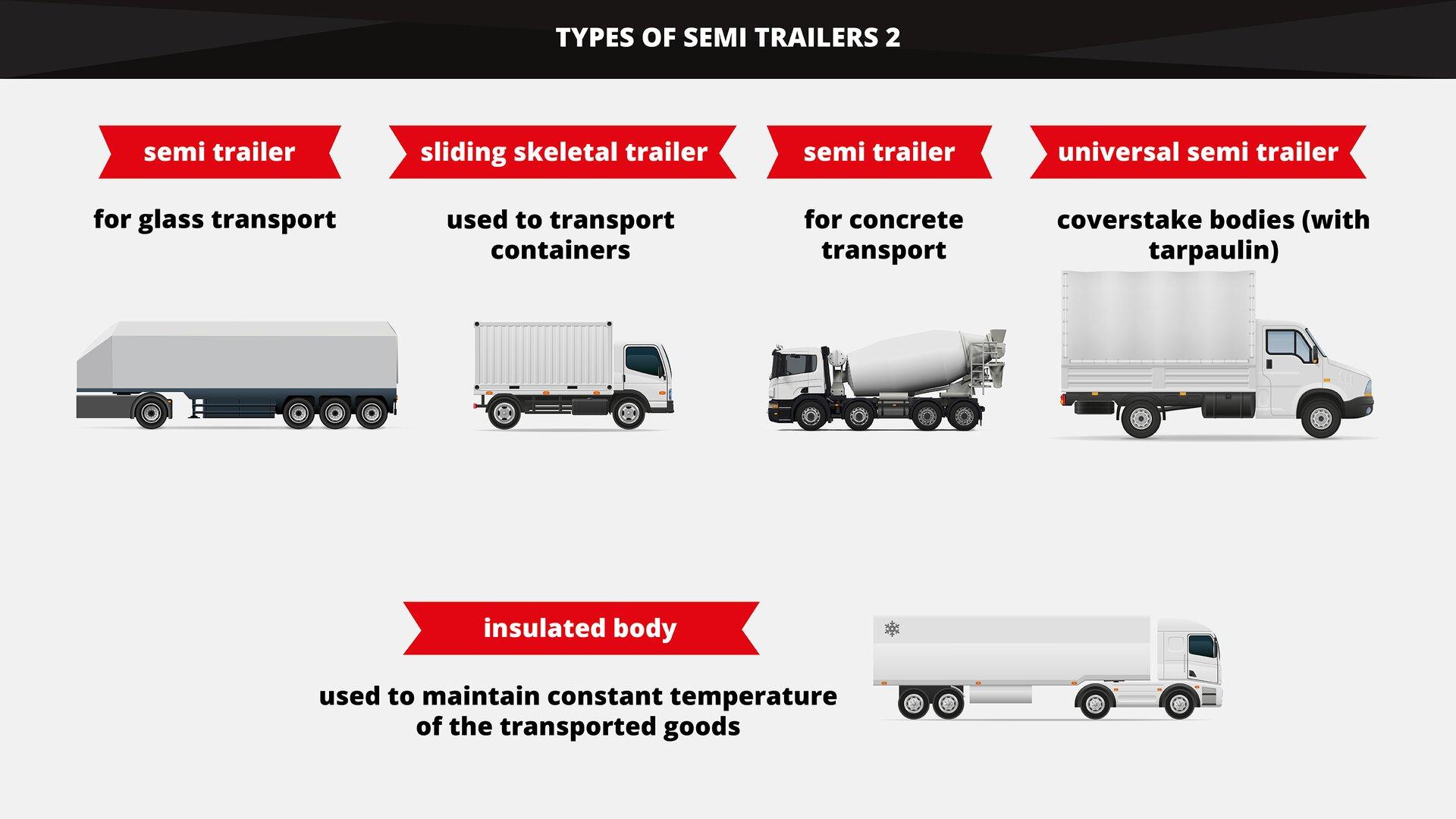 The graphics shows different types of semi trailers with accordance to the type of carried cargo. Grafika przedstawia różne rodzaje naczep ze względu na rodzaj przewożonego ładunku.