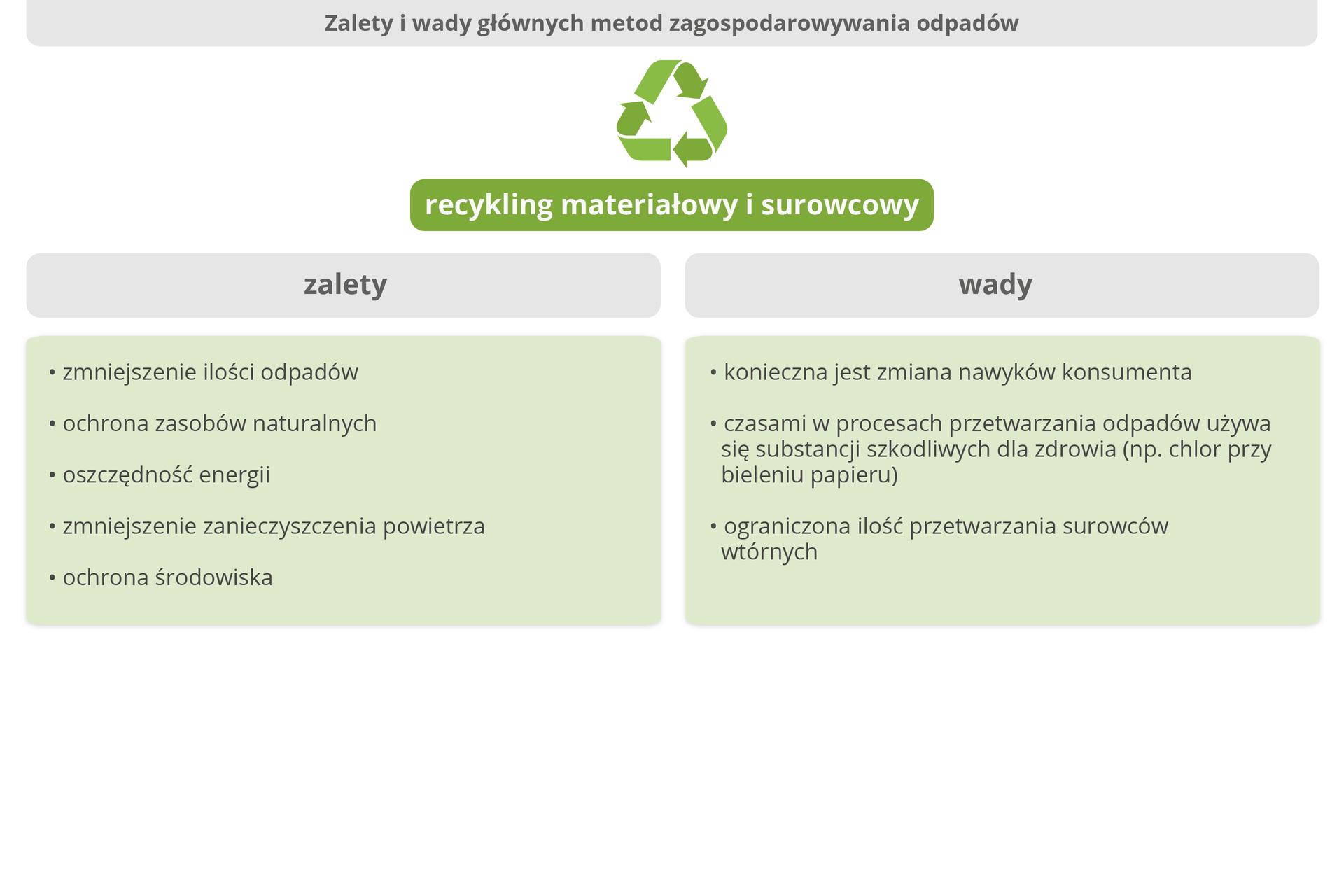 Galeria przedstawiająca zalety oraz wady głównych metod zagospodarowania odpadów: składowania, spalania, recyklingu materiałowego oraz surowcowego, recyklingu organicznego.