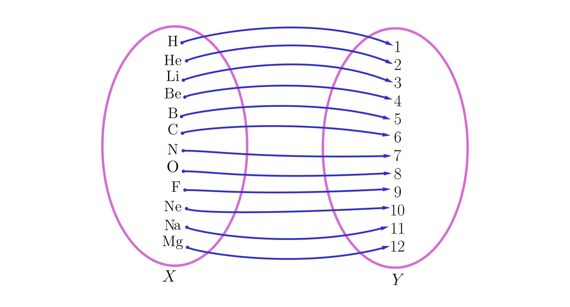 Wprzykłacie znajdują się dwa zbiory. Zbiór Xoraz zbiór Y. Zbiór Xposada następujące elementy: H, HE, LI, BE, B, C, N, O, F, NE, NAoraz MG. Zbiór Yposiada następujące elementy: jeden, dwa, trzy, cztery, pięć, sześć, siedem, osiem, dziewięć, dziesięć, jedenaście oraz dwanaście.  Elementy zbioru Xpołączone są strzałkami zelementami zbioru Y. Pomiędzy zbiorami występują następujące połączenia: Hzjeden, HEzdwa, LIztrzy, BEzcztery, Bzpięć, Czsześć, Nzsiedem, Ozosiem, Fzdziewięć, NEzdziesięć, NAzjedenaście oraz MGzdwanaście.