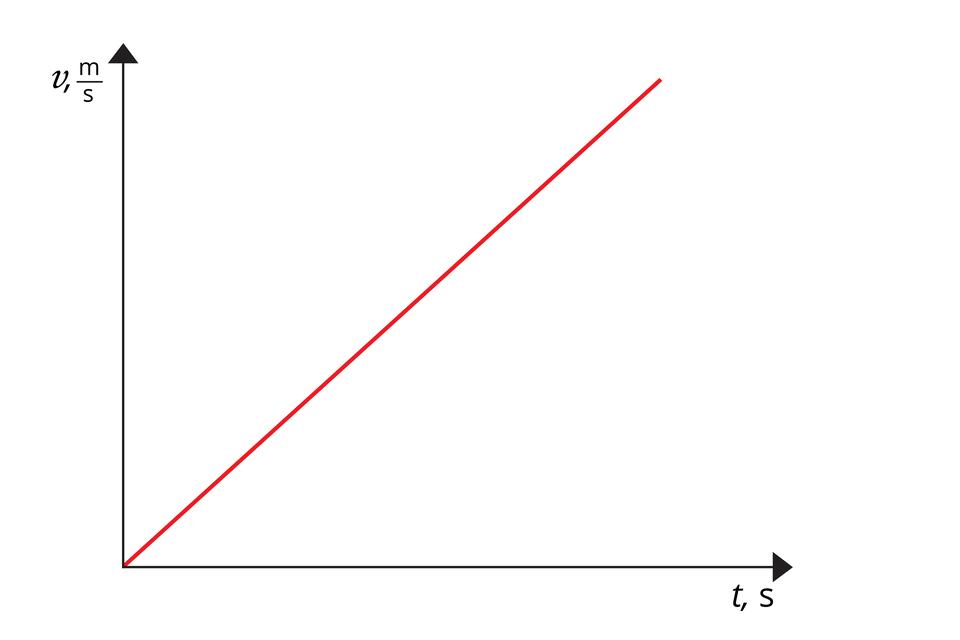 """Schemat przedstawia wykres zależności prędkości od czasu. Oś odciętych opisana jako """"t,s"""". Oś rzędnych opisana jako """"v, m/s"""". Na wykresie widoczny czerwony odcinek. Początek wpoczątku układu współrzędnych. Odcinek leży względem osi odciętych pod kątem ok. 45 stopni."""