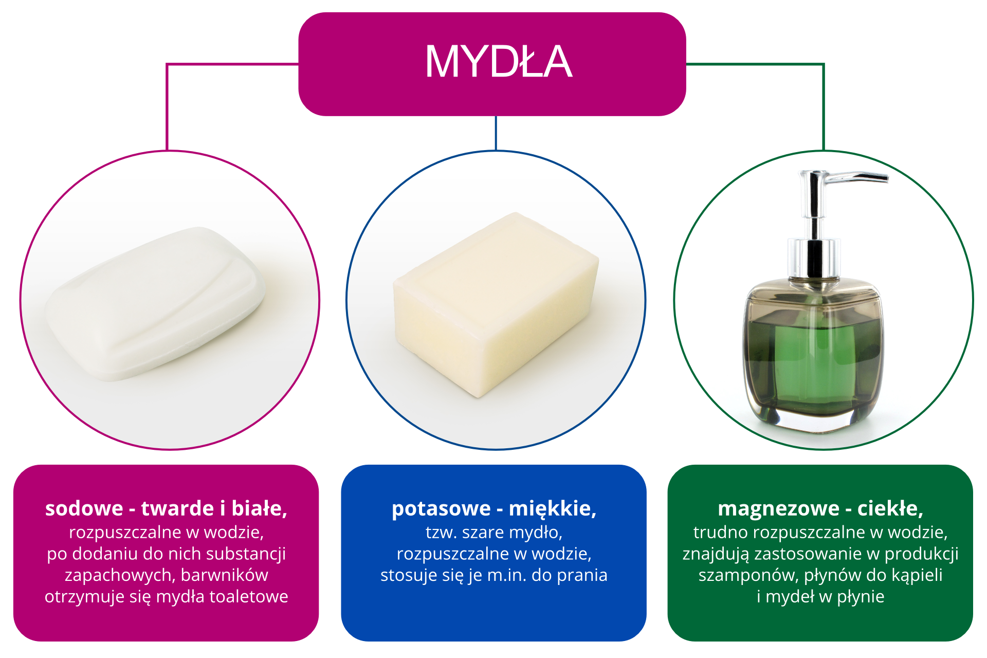 Schemat przedstawiający podział mydeł ze względu na ich skład chemiczny. Wyróżnione mydła sodowe, potasowe oraz magnezowe wraz zich cechami charakterystycznymi.