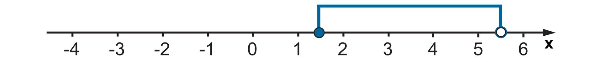 Rysunek osi liczbowej zzaznaczonymi punktami od -4 do 6. Zamalowane kółko wpunkcie jeden ijedna druga. Niezamalowane wpięć ijedna druga. Zaznaczone wszystkie liczby między nimi.