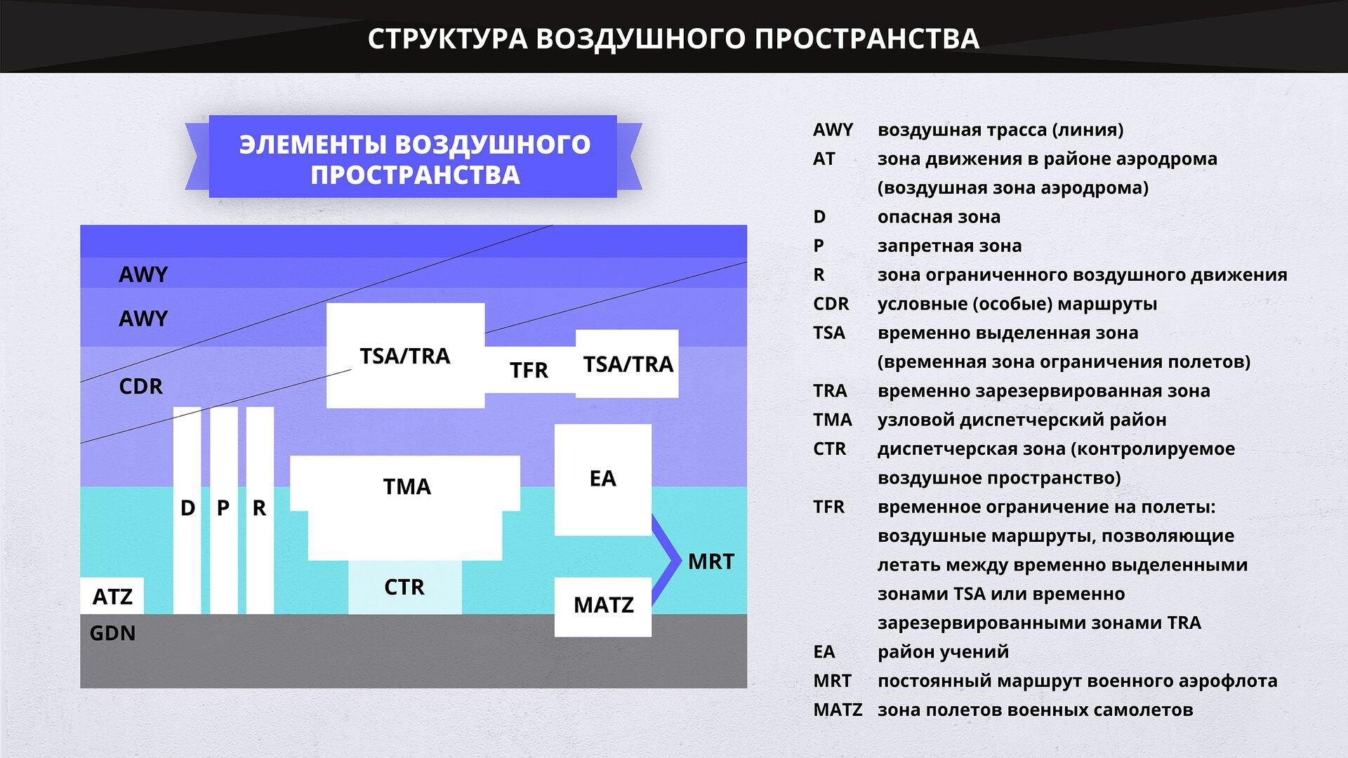 На изображении представлено расположение элементов воздушного пространства. Grafika przedstawia umiejscowienie elementów przestrzeni powietrznej.