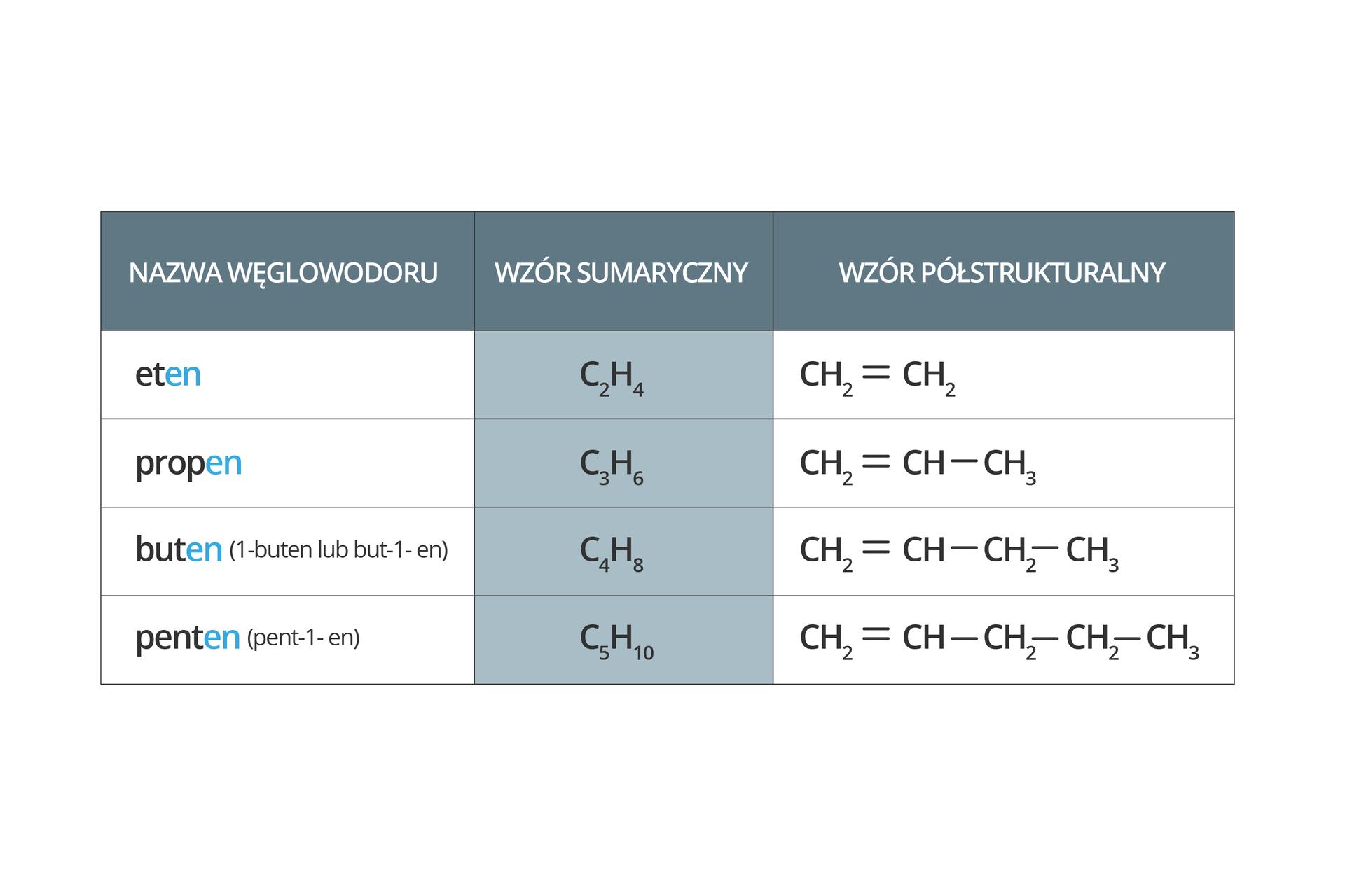 Na rysunku przedstawiono wzory sumaryczne ipółstrukturalne alkenów.
