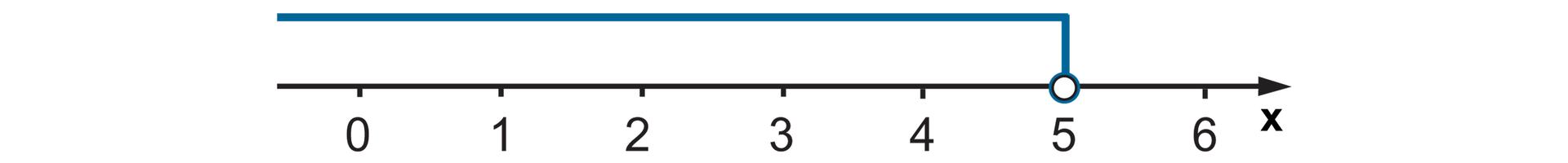 Rysunek osi liczbowej zzaznaczonymi punktami od 0 do 6. Niezamalowane kółko wpunkcie 5 izaznaczone wszystkie liczby wlewo od 5.
