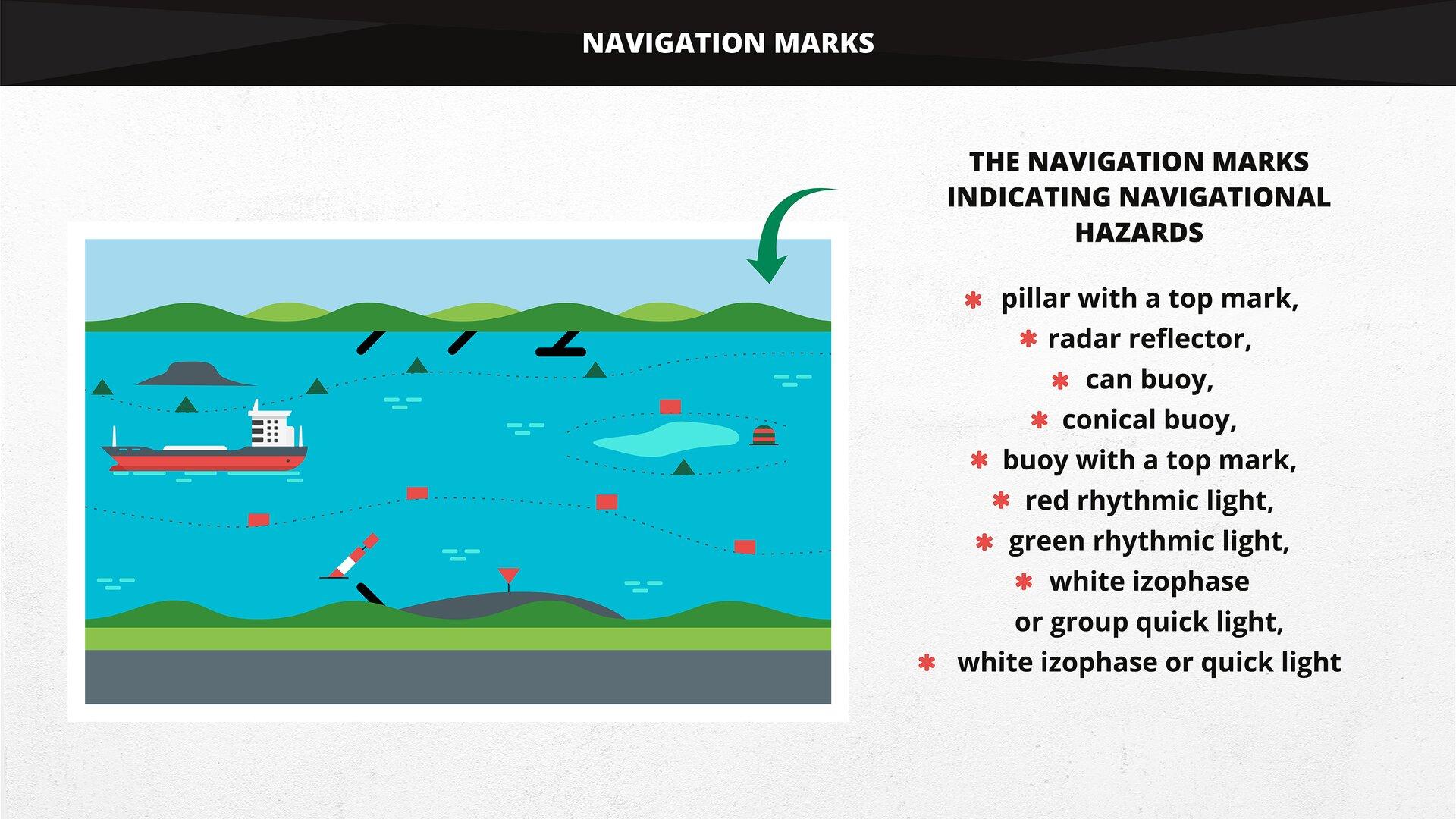 The illustration shows navigation marks indicating navigational hazards. Grafika przedstawia znaki nawigacyjne wskazujące przeszkody żeglugowe.