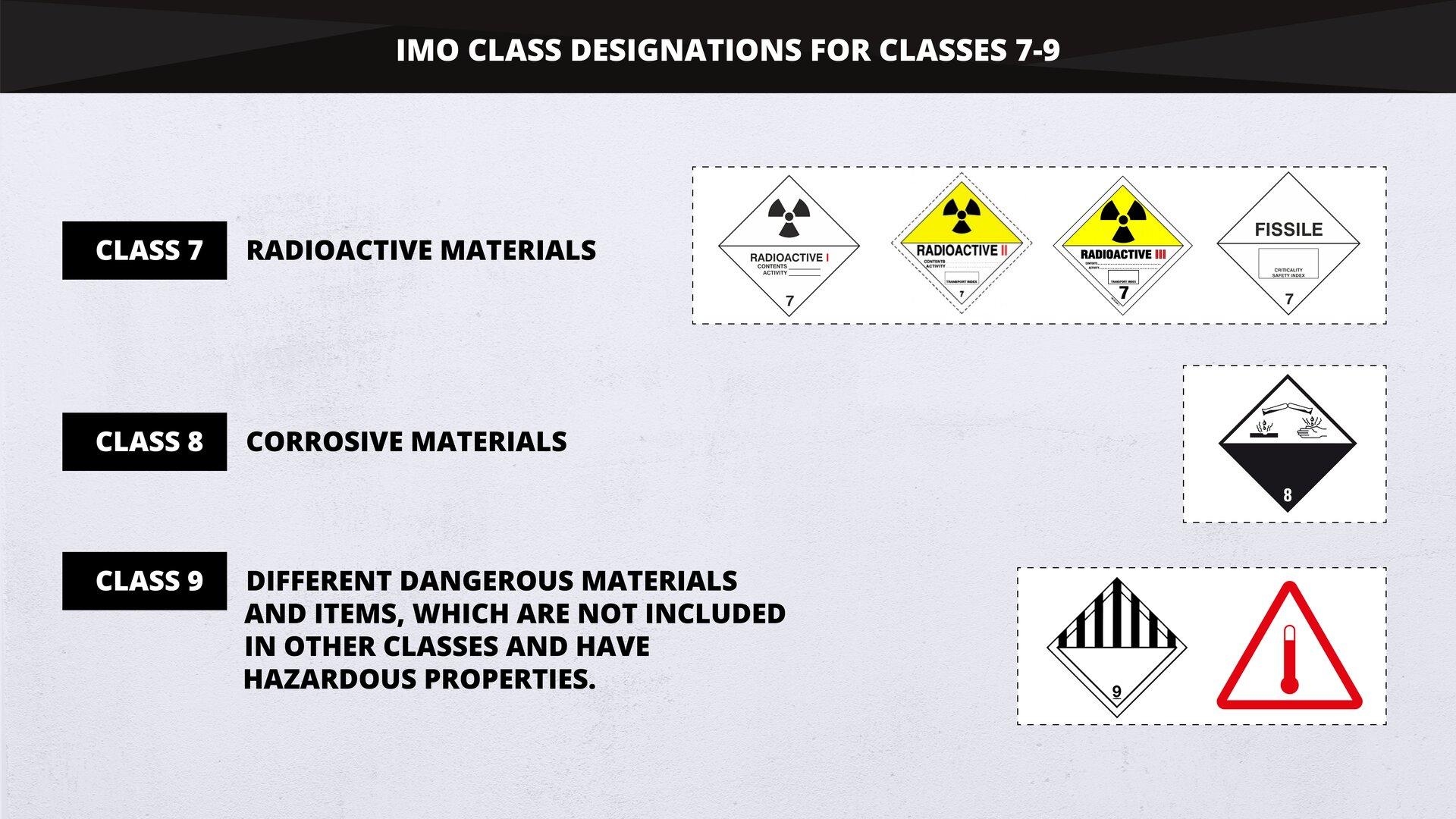 The graphics demonstrates IMO Class designations for classes 7, 8 and 9. Substances such as mixtures and solutions and articles subject to IMDG provisions are assigned to one of 9 classes depending on the hazard and the most common hazards associated with them. Grafika przedstawia oznaczenia IMO Class dla klas 7, 8 i9. Substancje, wtym mieszaniny iroztwory oraz artykuły zzastrzeżeniem postanowień IMDG są przypisane do jednej z9 klas wzależności od zagrożenia lub najczęstszych zagrożeń znimi związanych.
