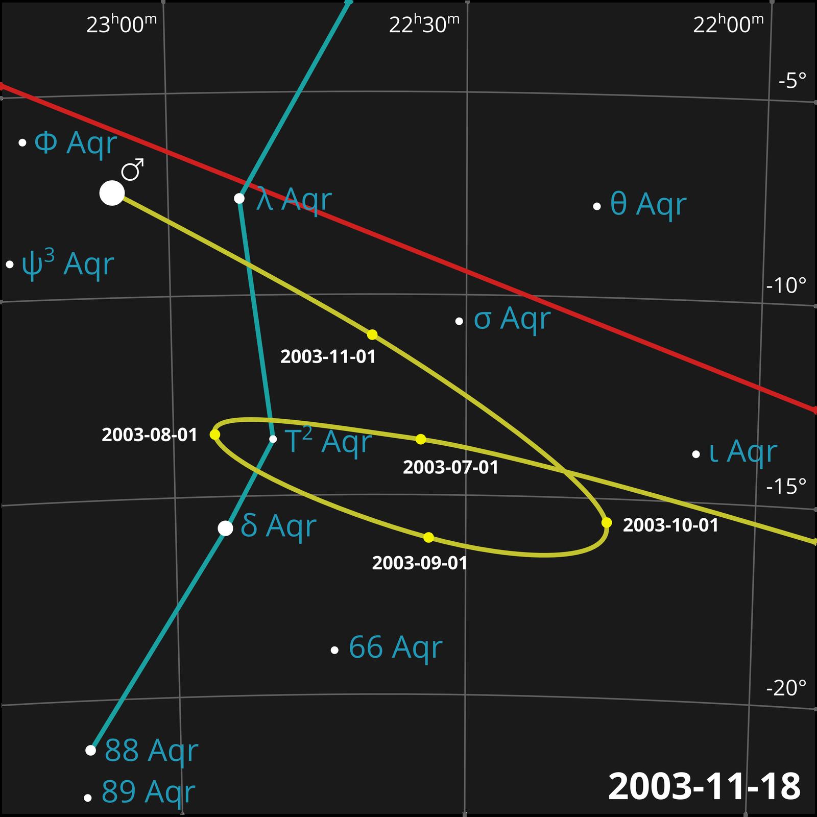 Ilustracja przedstawia tor ruchy planet. Położenia planet zaznaczono na siatce, tworzącej układ współrzędnych. Linie siatki nie są ułożone prostopadle, ale przypominają układ współrzędnych geograficznych. Tło czarne. Linie jasnoszare. Na siatce zaznaczono trzy linie: czerwoną, żółtą izieloną. Czerwona – linia prosta, zaczynająca się tuż pod lewym górnym rogiem ilustracji, akończąca się wpołowie wysokości prawego brzegu ilustracji. Zielona – łamana, zaczynająca się od połowy szerokości górnego brzegu, przechodząca wsposób łamany ku lewemu dolnemu rogowi ilustracji. Żółta – krzywa zpętelką, przebiega wpoprzek ilustracji. Na linii żółtej zaznaczono punkty, które opisano datami, pokazujące, wktórym miejscu danego dnia planeta się znajdowała iwjaki sposób zmieniało się jej położenie.