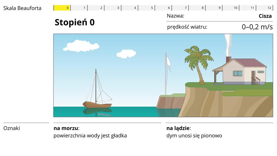Zestaw slajdów przedstawia dwunasto-stopniową skalę Beauforta od 0 do 12. Kolejne zdjęcia od 0 do 12 ilustrują zależność stanu morza od prędkości wiatru. Każda ilustracja to kolejny stopień icoraz większa prędkość wiatru. Stan powierzchni morza nieznacznie się zmienia na ilustracjach od 0 do 4 odnoszącej się do poszczególnych Stopni. Prędkość wiatru wzrasta odpowiednio od 0 do około siedmiu metrów na sekundę. Powierzchnia morza na pierwszej ilustracji przypomina powierzchnię lustra natomiast na ilustracji numer 4 fale mogą wynosić maksymalnie 1 metr. Na kolejnych czterech ilustracjach prędkość wiatru wzrasta od 8 metrów na sekundę do 20 metrów na sekundę. Odpowiednio wysokość fal wzrasta od jednego metra do ponad pięciu metrów. Następnie, ilustracje od numeru osiem do numeru dwanaście przedstawiają bardzo wzburzone morze. Prędkość wiatru wzrasta od dwudziestu metrów na sekundę przy Stopniu 8 do ponad trzydziestu dwu metrów na sekundę przy Stopniu 12. Wysokość fal rośnie od pięciu metrów do ponad jedenastu metrów. Na wierzchołkach fal pojawiają się spienione szczyty fal.
