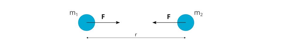 """Ilustracja przedstawia działanie siły grawitacji. Tło białe. Na ilustracji dwa niebieskie koła. Koła zdają się mieć taką samą wielkość. Lewa koło podpisane """"m_1"""", prawe koło podpisane """"m_2"""". Od środka lewego koła wstronę prawego koła odchodzi czarna strzałka. Strzałka zwrócona wstronę prawego koła. Na strzałką litera """"F"""". Od środka prawego koła wstronę lewego koła odchodzi czarna strzałka. Strzałka zwrócona wstronę lewego koła. Na strzałką litera """"F"""". Długości strzałek są równe. Strzałki mają długość ok. 1/3 odległości pomiędzy kołami. Strzałki leżą równolegle do poziomej krawędzi ilustracji. Na dole ilustracji zaznaczono czarną linią, zgrotami na obu końcach zwróconymi na zewnątrz, odległość od środków kół. Linia jest równoległa do poziomej krawędzi. Nad linią litera """"r""""."""