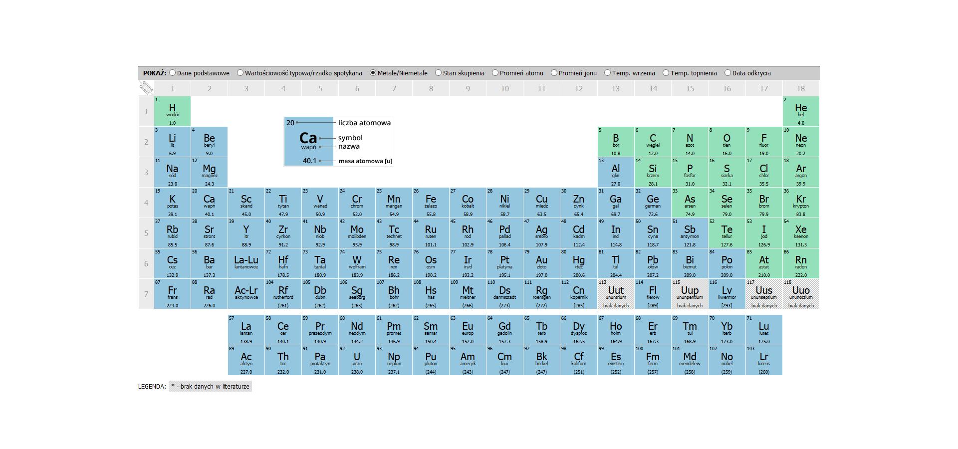 Ilustracja przedstawia tablicę zUkładem Okresowym Pierwiastków. Jest to zbiór kwadratów. Każdy znich zawiera nazwę oraz symbol danego pierwiastka, atakże jego liczbę imasę atomową. Niebieskie kwadraty to metale, azielone to niemetale.