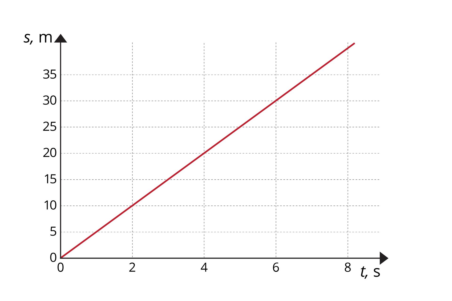 """Schemat przedstawia wykres zależności drogi od czasu. Opis osi: oś odciętych - od 0 do 8, co 2, opisana """"t, s""""; oś rzędnych – od 0 do 35, co 5, opisana """"s, m"""". Na osi narysowano czerwony odcinek, mający początek wpoczątku układu współrzędnych. Odcinek nachylony do osi odciętych pod kątem około 45 stopni. Zwykresu można odczytać, że odcinek przechodzi na przykład przez punkty (2, 10) i(6, 30)."""
