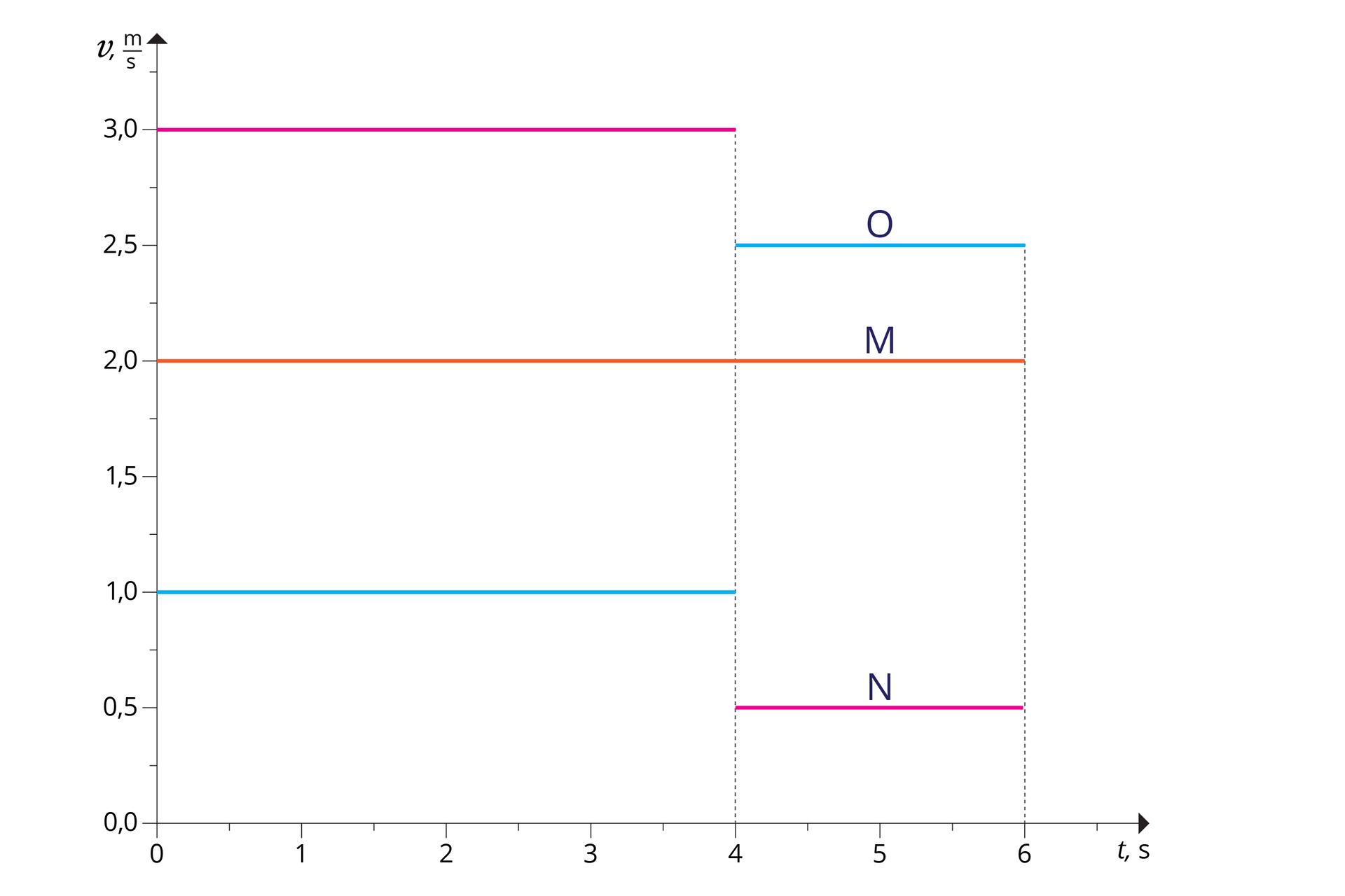 """Ilustracja przedstawia wykres zależności prędkości od czasu dla trzech ciał: O, M, N. O– kolor niebieski. M– kolor pomarańczowy. N– kolor różowy. Oś odcięty od 0 do 6, co 1, opisana """"t, s"""". Oś rzędnych od 0,0 do 3,0, co 0,5; opisana """"v, m/s"""". Wykres dla ciała Oskłada się zdwóch odcinków. Pierwszy: początek (0; 1) ikoniec (4; 1,0). Drugi: początek (4; 2,5) ikoniec 6; 2,5). Wykres dla ciała Mskłada się zjednego odcinka. Początek (0; 2,0) ikoniec (6; 2,0). Wykres dla ciała Nskłada się zdwóch odcinków. Pierwszy: początek (0; 3,0) ikoniec (4; 3,0). Drugi: początek (4; 0,5) ikoniec 6; 0,5)."""