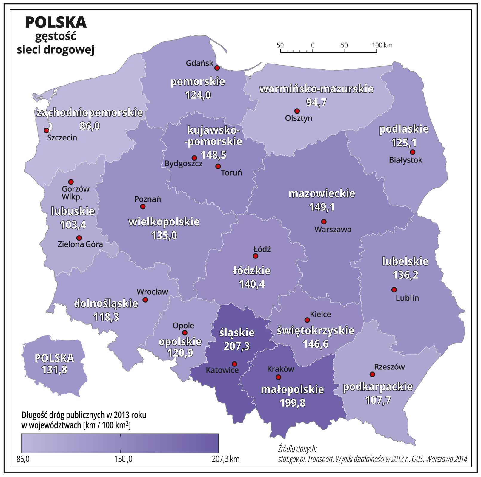Ilustracja przedstawia mapę Polski zpodziałem na województwa iobrazuje gęstość sieci drogowej. Granice województw zaznaczone są białą linią. Powierzchnie województw mają kolor fioletowy, użyto kilku odcieni – od jasnofioletowego do ciemnofioletowego. Nasyceniem kolorów przedstawiono długość dróg publicznych wdwa tysiące trzynastym roku wwojewództwach wkilometrach na sto kilometrów kwadratowych. Dodatkowo wkażdym województwie zapisano liczbę obrazującą długość tych dróg. Najniższa wartość przedstawiona na mapie to osiemdziesiąt sześć kilometrów dróg na sto kilometrów kwadratowych – wwojewództwie zachodniopomorskim. Największa wartość (najciemniejszy odcień) to dwieście siedem itrzy dziesiąte kilometra dróg na sto kilometrów kwadratowych – wwojewództwie śląskim isto dziewięćdziesiąt dziewięć iosiem dziesiątych kilometra wwojewództwie małopolskim. Pozostałe województwa mają od ponad dziewięćdziesięciu do blisko stu pięćdziesięciu kilometrów dróg na sto kilometrów kwadratowych powierzchni. Czerwonymi kropkami zaznaczono miasta wojewódzkie. Po lewej stronie mapy na dole wlegendzie umieszczono cieniowany kolorem fioletowym pasek. Zlewej strony kolor jest najjaśniejszy iopisany osiemdziesiąt sześć, azprawej najciemniejszy iopisany dwieście siedem itrzy dziesiąte kilometra. Zlewej strony mapy na dole umieszczono miniaturę mapy Polski ze średnią wartością gęstości dróg publicznych – sto trzydzieści jeden przecinek osiem dziesiątych kilometra dróg na sto kilometrów kwadratowych.