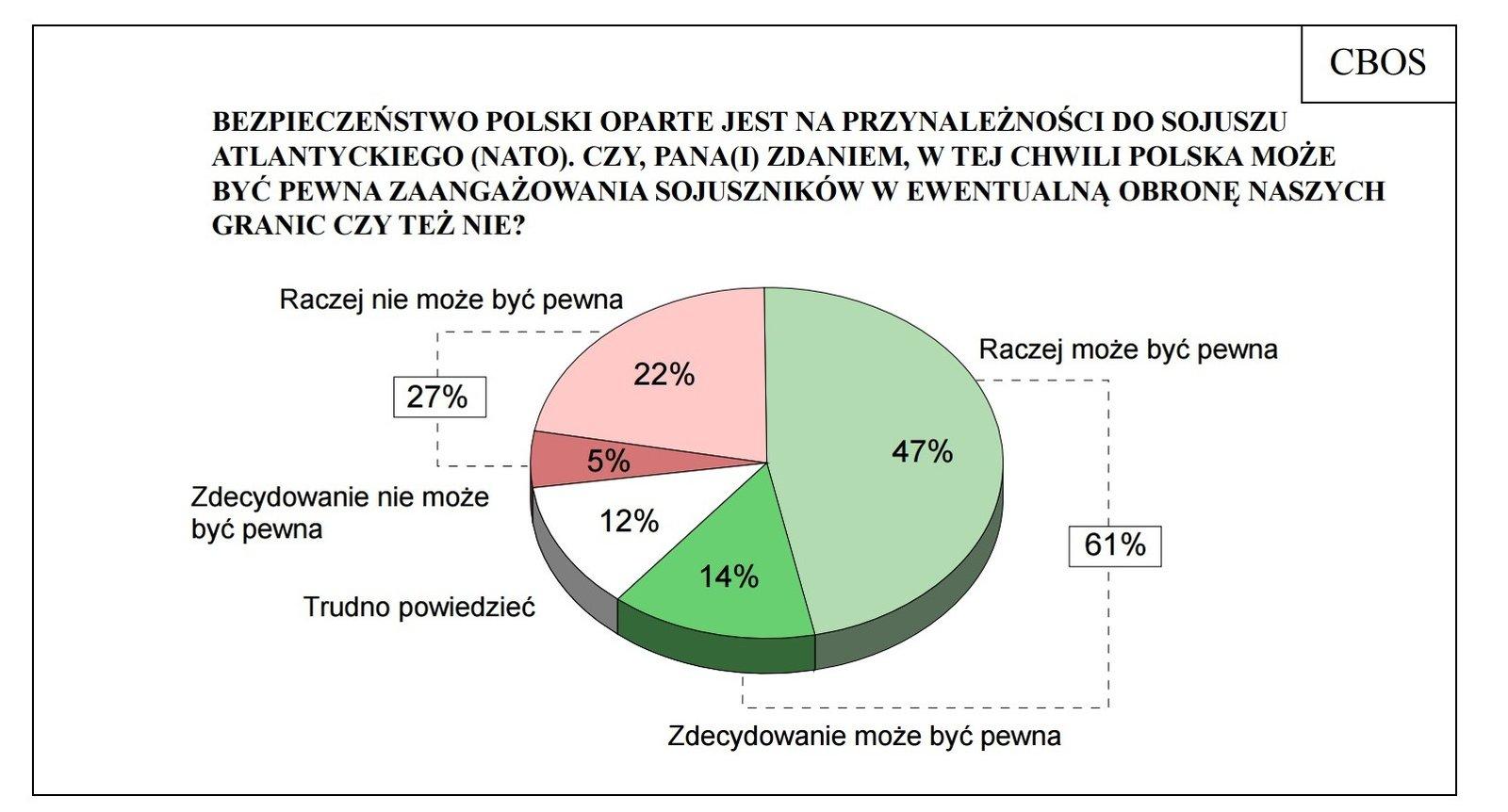 Wykres - wyniki ankiety dot. ew.zaangażowania sojuszników wobronę Polski