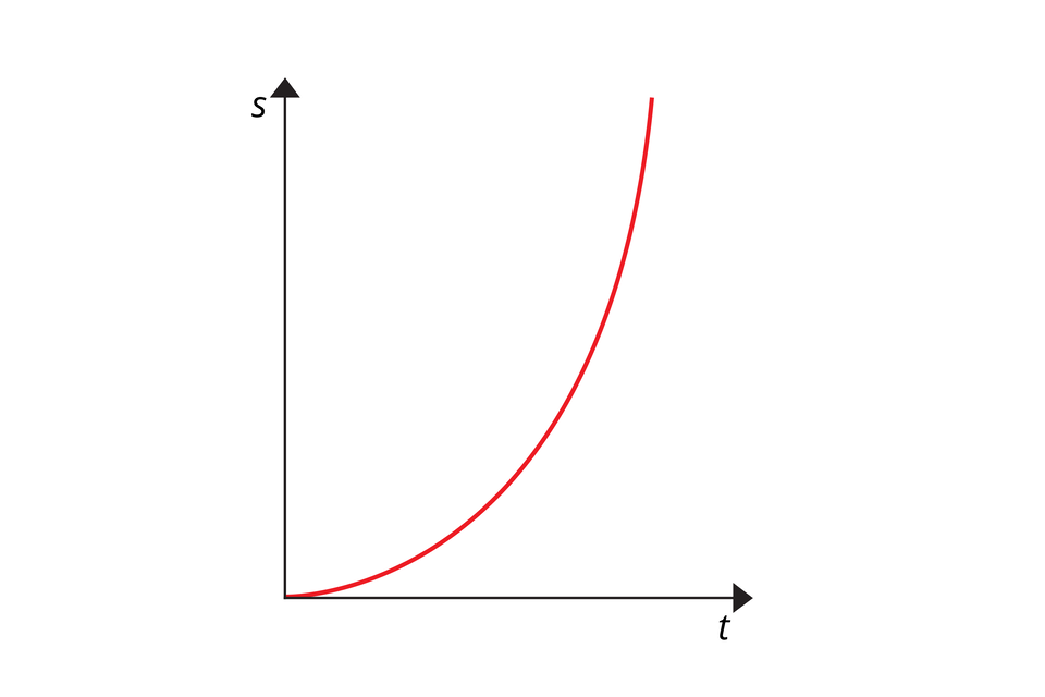 """Schemat przedstawia wykres zależności drogi od czasu. Tło białe. Oś odciętych opisana jako """"t"""". Oś rzędnych opisana jako """"s"""". Na wykresie znajduje się czerwona linia. Początek wpoczątku układu współrzędnych. Linia przyjęła kształt połowy paraboli zramionami skierowanymi do góry. Najniższy punkt paraboli przypada na początek układu współrzędnych."""