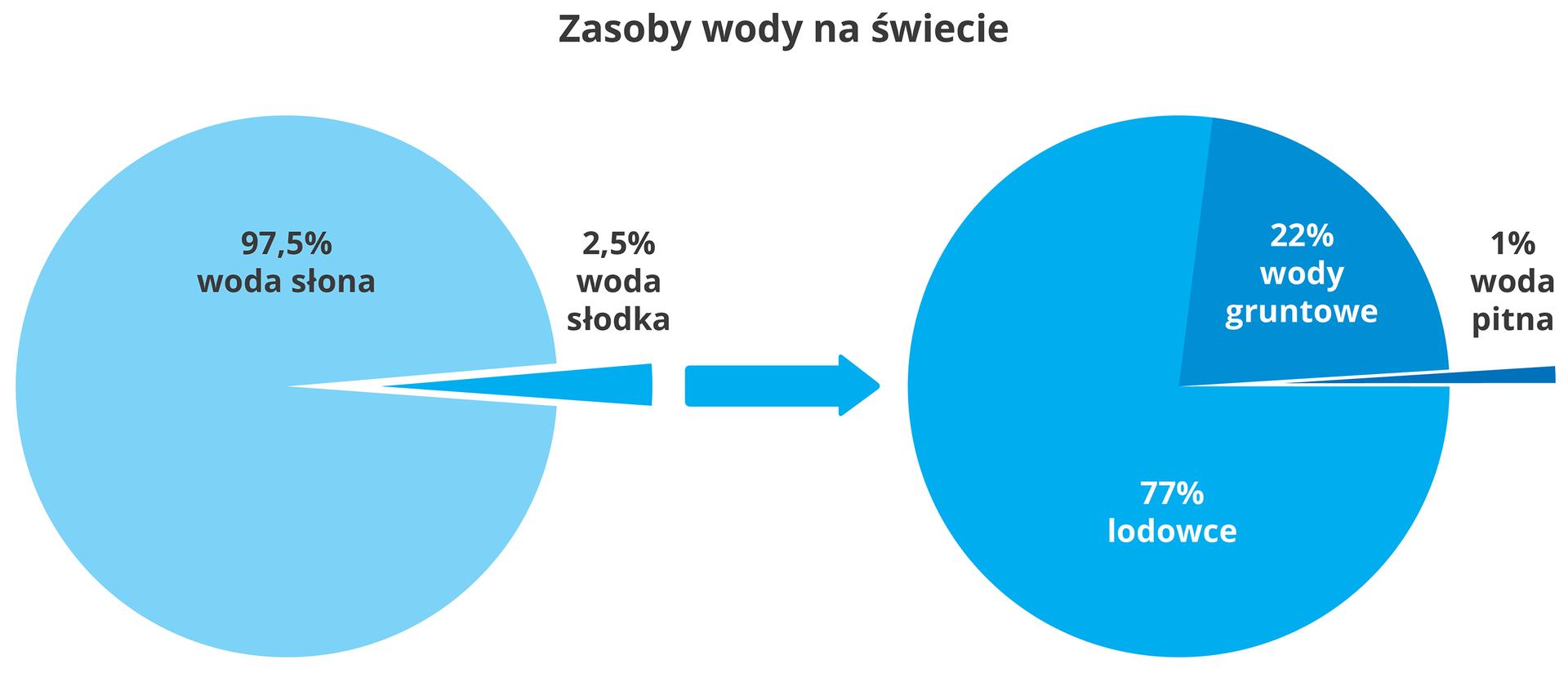 2 diagramy kołowe wkolorze niebieskim przedstawiają zasoby wody na świecie. Pierwszy ukazuje przewagę ilości wody słonej: 97,5% nad słodką: 2,5%. Drugi wskazuje, że 77% wody znajduje się wlodowcach, 22% to woda gruntowa atylko 1% zasobów to woda pitna.