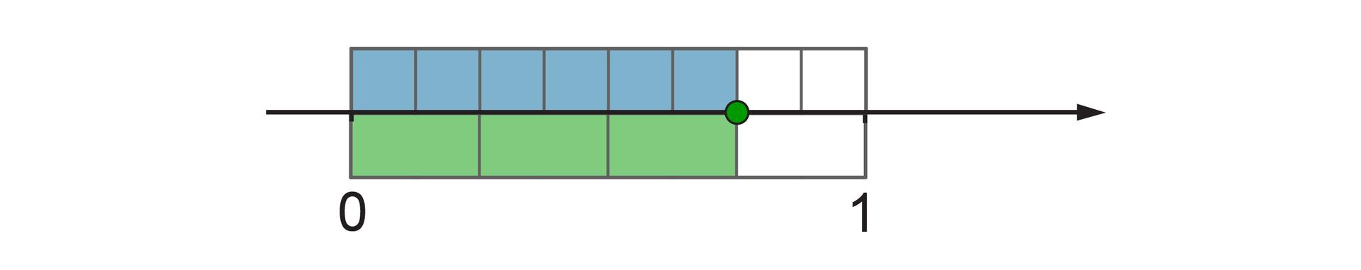 Rysunek osi liczbowej zzaznaczonymi punktami 0 i1. Pomiędzy punktami 0 i1 nad osią prostokąt podzielony na 8 równych części, zamalowane 6 części. Pod osią prostokąt podzielony na 4 równe części, zamalowane 3 części. Zamalowane pola są sobie równe. Rysunek jest rozwiązaniem zadania.