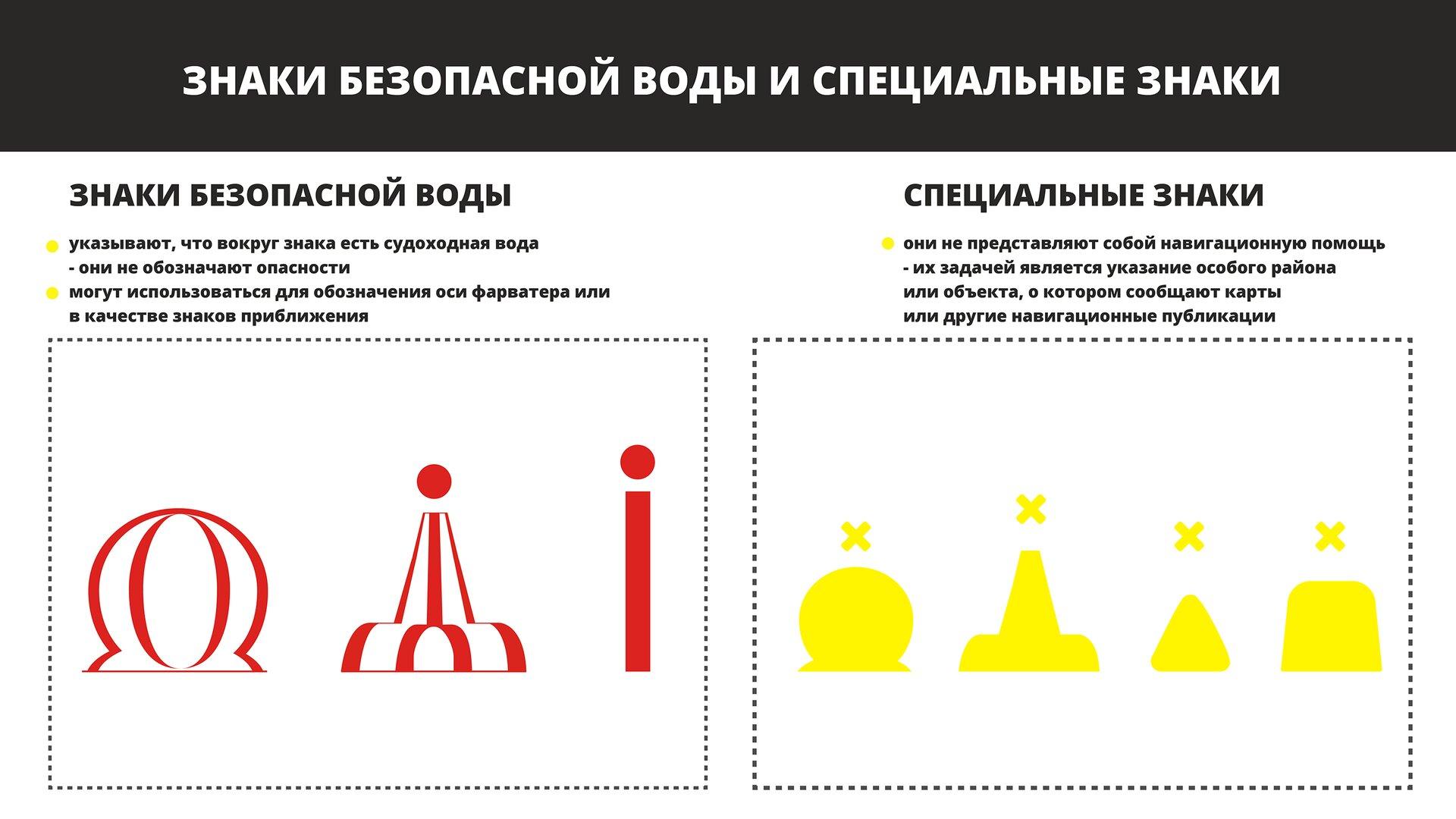 На изображении представлены знаки безопасной воды и специальные знаки. Grafika przedstawia znaki bezpiecznej wody iznaki specjalne.