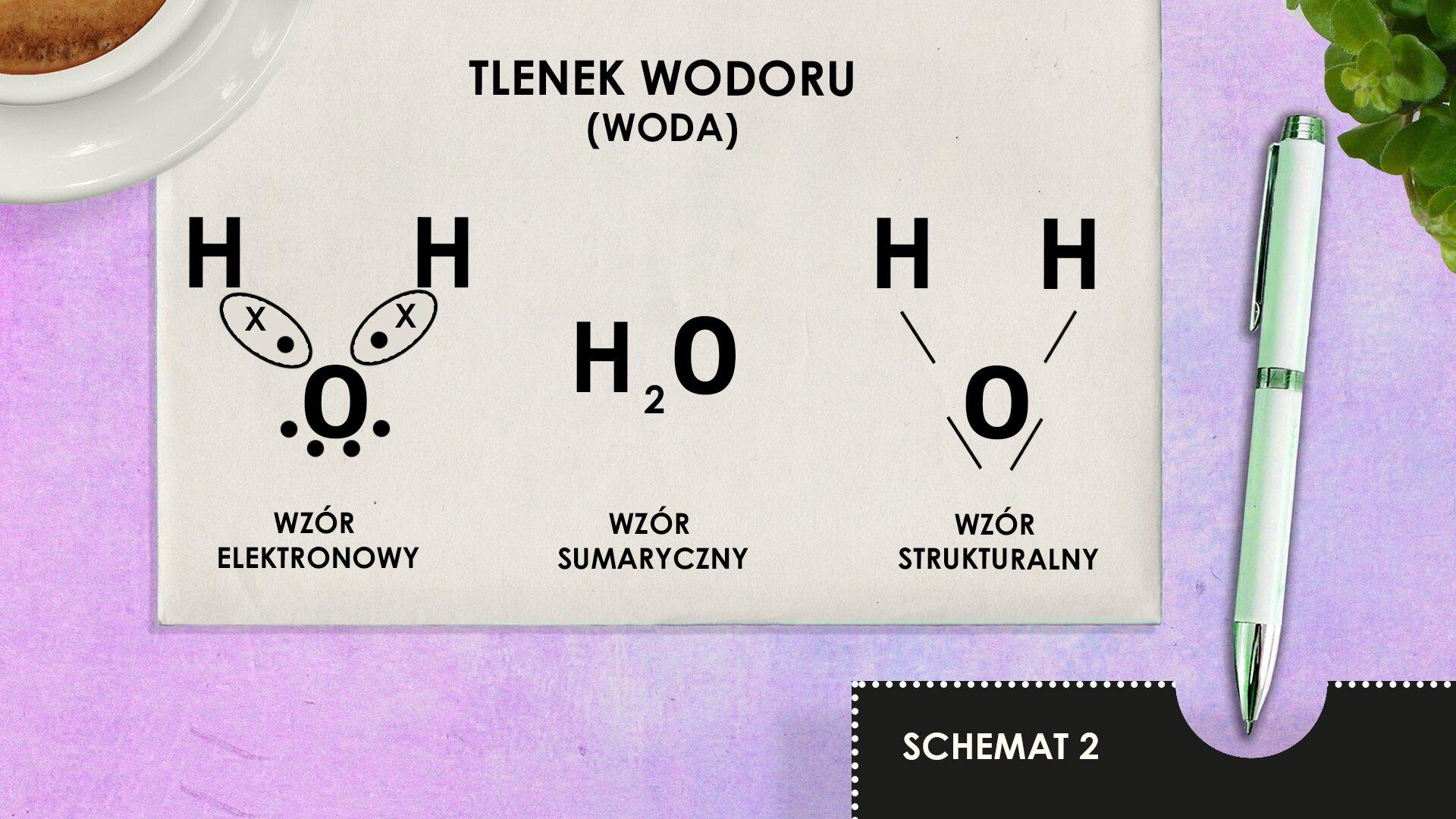 """Ilustracja przedstawia trzy metody zapisu wzoru cząsteczki tlenku wodoru (wody) za pomocą: wzoru elektronowego, wzoru sumarycznego oraz wzoru strukturalnego. Rysunek przedstawia leżącą na jasnofioletowej powierzchni białą kartkę. Lewy górny róg kartki przykryty jest spodkiem filiżanki zkawą, której fragment jest widoczny wgórnym prawym rogu rysunku. Po prawej stronie kartki leży długopis. Na kartce wjej górnej części po środku widnieje napis wykonany dużymi literami: """"TLENEK WODORU"""", aponiżej wnawiasie słowo """"WODA"""". Poniżej tego napisu umieszczone zostały trzy wzory H2O, każdy podpisany. Od lewej: 1. wzór elektronowy zzaznaczonymi ładunkami cząstkowymi,2. wzór sumaryczny, 3. wzór strukturalny zzaznaczonymi wiązaniami. Podpisy pod wzorami wykonane są dużymi literami napisane czarną czcionką. Wdolnym prawym rogu rysunku na czarnym tle widnieje napis """"SCHEMAT2"""" napisany dużymi literami wkolorze białym."""
