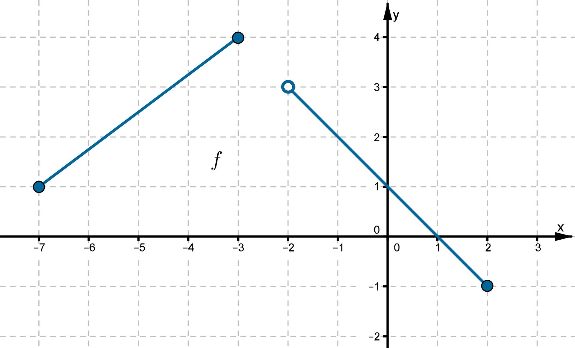 Wykres funkcji leżącej wpierwszej, drugiej iczwartej ćwiartce układu współrzędnych. Do wykresu funkcji należą punkty owspółrzędnych: (-7, 1), (-3, 4), (0, 1), (2, -1).