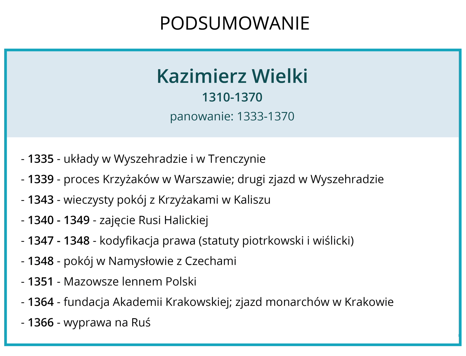 Infografika przedstawiająca najważniejsze daty dotyczące panowania Kazimierz Wielkiego. Żył od tysiąc trzysta dziesiątego do tysiąc trzysta siedemdziesiątego roku. Panował od tysiąc trzysta trzydziestego trzeciego do tysiąc trzysta siedemdziesiątego roku. Tysiąc trzysta trzydzieści pięć układy wWyszehradzie iwTrenczynie, tysiąc trzysta trzydzieści dziewięć proces Krzyżaków wWarszawie drugi zjazd wWyszehradzie, tysiąc trzysta czterdzieści trzy wieczysty pokój zKrzyżakami wKaliszu, tysiąc trzysta czterdzieści do tysiąc trzysta czterdzieści dziewięć zajęcie Rusi Halickiej, tysiąc trzysta czterdzieści siedem do tysiąc trzysta czterdzieści osiem kodyfikacja prawa statuty piotrkowski iwiślicki, tysiąc trzysta czterdzieści osiem pokój wNamysłowie zCzechami, tysiąc trzysta pięćdziesiąt jeden Mazowsze lennem Polski, tysiąc trzysta sześćdziesiąt cztery fundacja Akademii Krakowskiej zjazd monarchów wKrakowie, tysiąc trzysta sześćdziesiąt sześć wyprawa na Ruś.