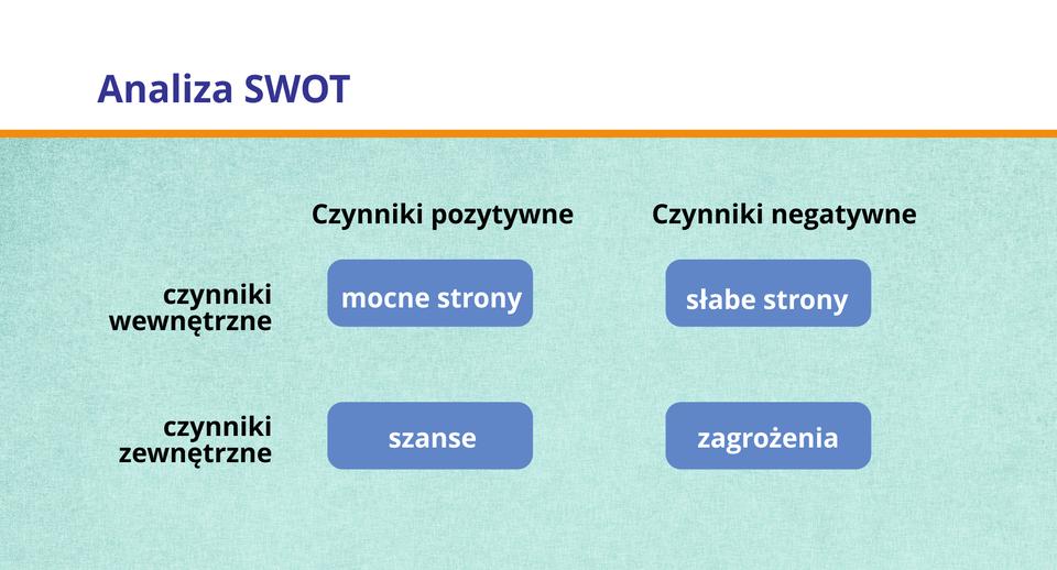 Ilustracja przedstawia schemat tworzenia analizy SWOT.