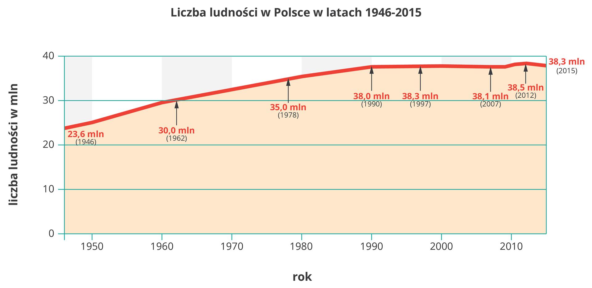 Na ilustracji wykres liniowy liczby ludności wPolsce wlatach 1946-2015. 194623600000196230000000197835000000199038000000199638300000200638100000201238500000201538300000