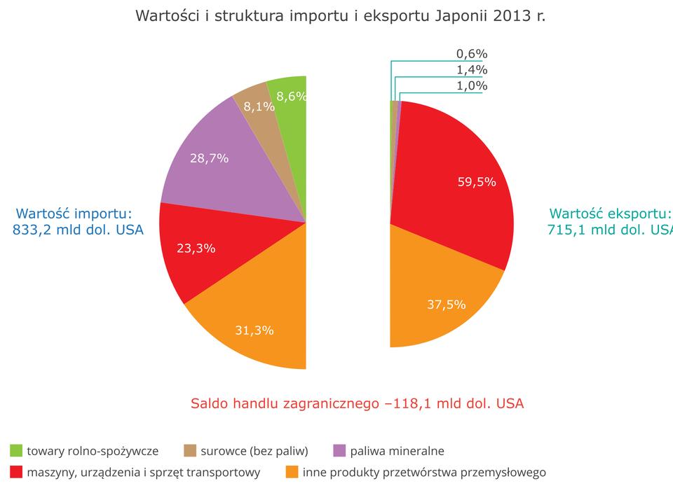 Japonia – handel zagraniczny