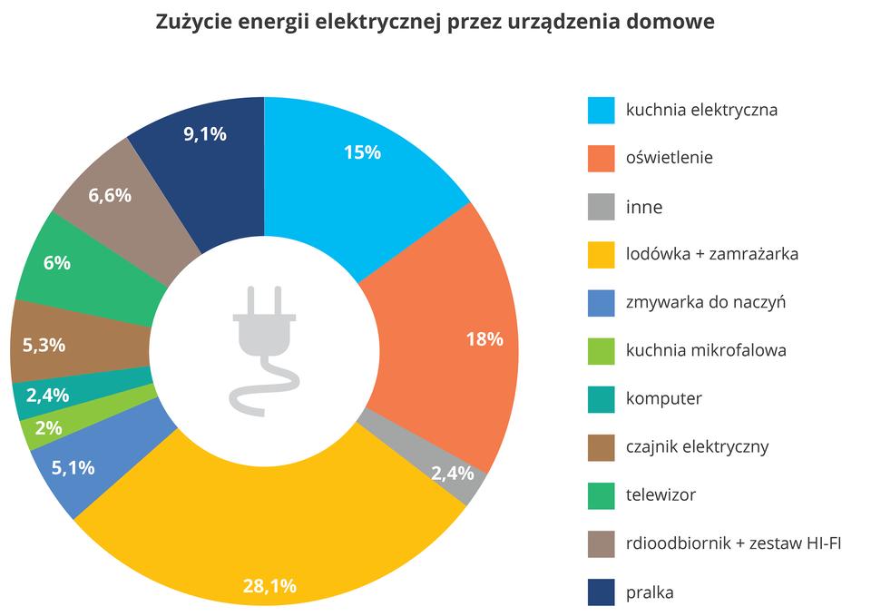 Diagram kołowy przedstawia zużycie energii wdomu przez różne urządzenia w%. Najwięcej energii zużywa lodówka izamrażarka, prawia 30%, oświetlenie - ok.18% ikuchnia elektryczna - 15%.