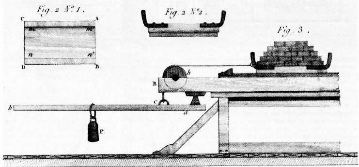 Rysunek poglądowy przedstawia historyczną rycinę. Jest to układ używany przez Coulomba do mierzenia iporównywania siły tarcia występującej pomiędzy dwoma poruszającymi się względem siebie drewnianymi elementami leżącymi jeden na drugim. Do górnego przymocowana jest linka. Na tę część można nakładać obciążniki, zwiększające nacisk na dolną część. Najciekawszą częścią jest dźwignia jednostronna, która pozwalała na wprawianie wruch układu ijednoczesny pomiar siły, która równoważyła siłę tarcia. Dźwignia działała następująco: koniec linki przymocowany jest na stałe do ramienia dźwigni. Naprężenie linki jest równe sile tarcia. Na dźwigni umieszczony jest obciążnik, którego położenie można zmieniać, można zwiększać lub zmniejszać ramię siły ciężkości obciążnika. Równowaga na dźwigni jest spełniona, gdy iloczyn siły tarcia istałego ramienia jest równy iloczynowi siły ciężkości obciążnika idługości ramienia tej siły. Odpowiedz na pytania: 1. Czy zwiększenie obciążenia górnej części układu zwiększa, czy zmniejsza siłę tarcia pomiędzy elementami? 2. Po dołożeniu obciążenia górnej części układu, jak zrównoważymy dźwignię jednostronną. Czy należy zwiększyć , czy zmniejszyć długość ramienia siły ciężkości obciążnika?